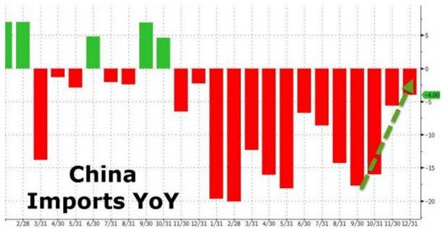 Положительное сальдо внешней торговли Китайская республика кначалу зимы 60,1млрддолл.