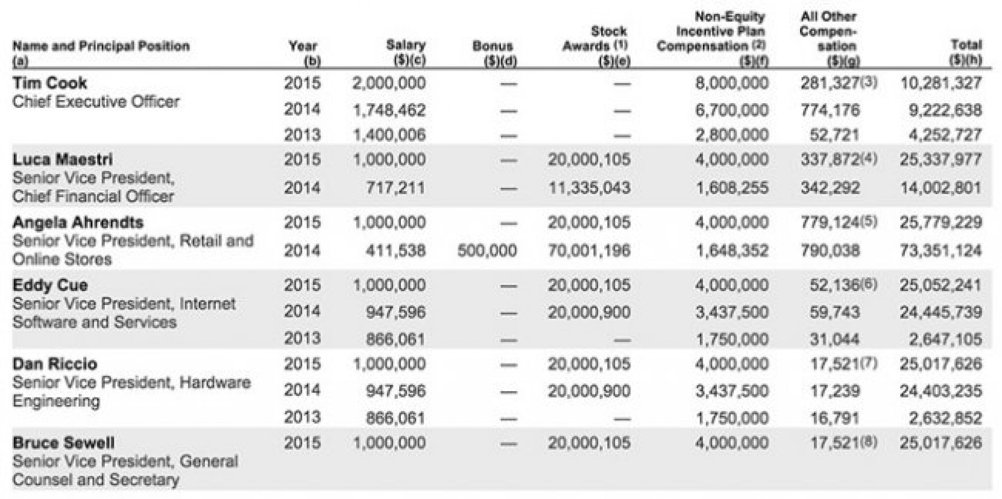 Сколько заработал CEO Apple в 2015 году?
