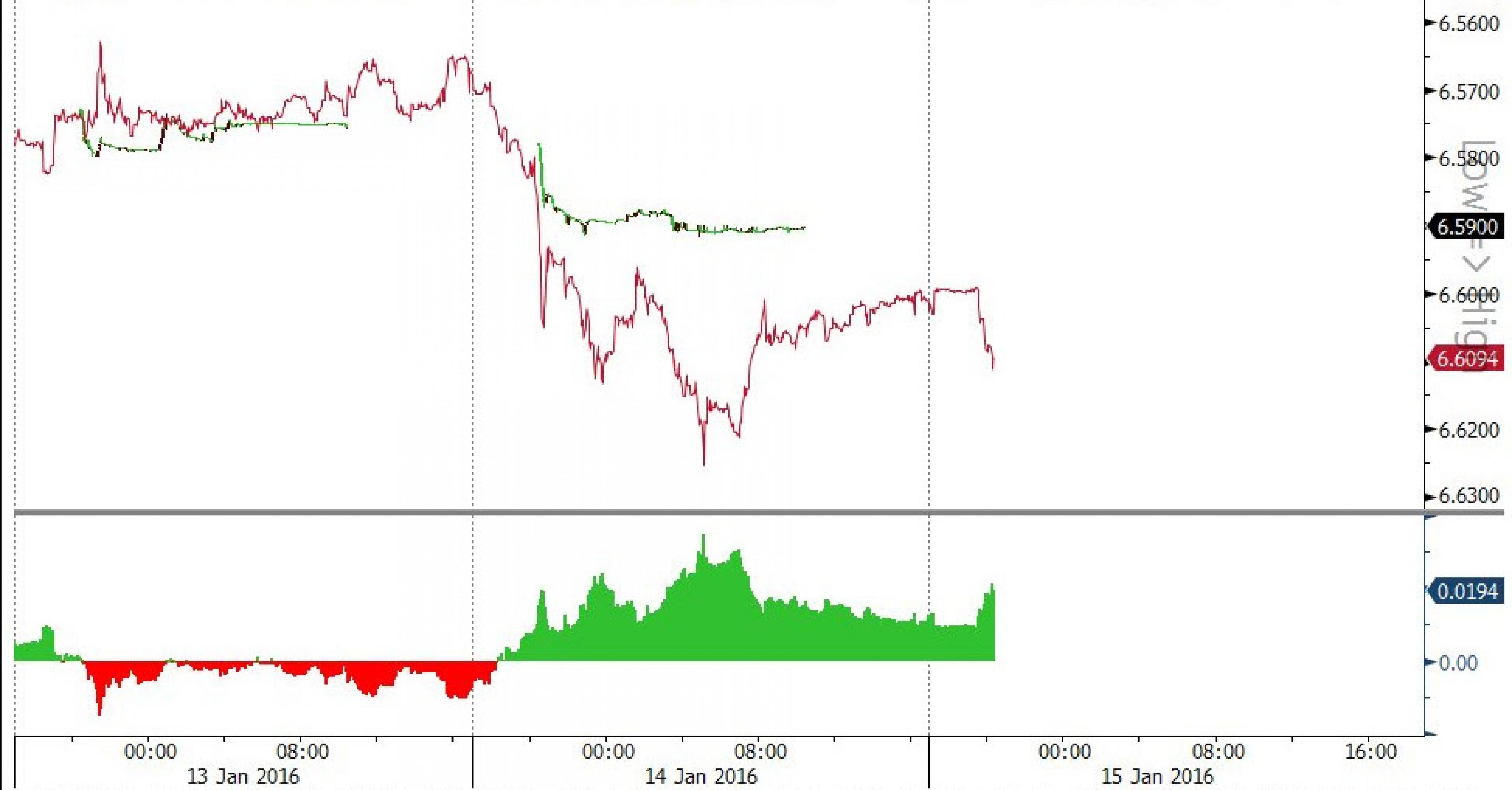 ЦБ Китая предупредил ФРС и взял паузу
