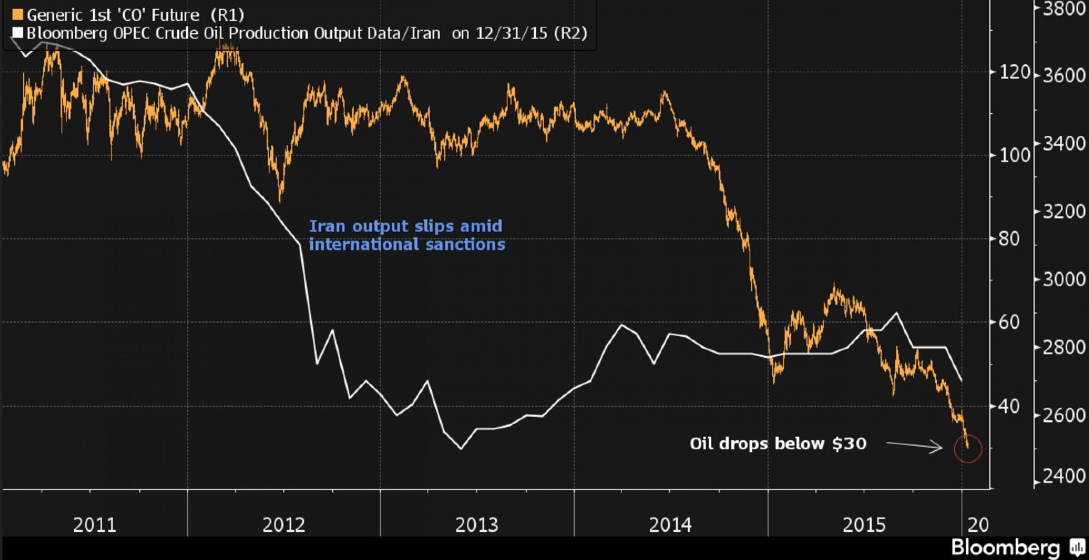 Цена нефти упала на 5% из-за снятия санкций с Ирана