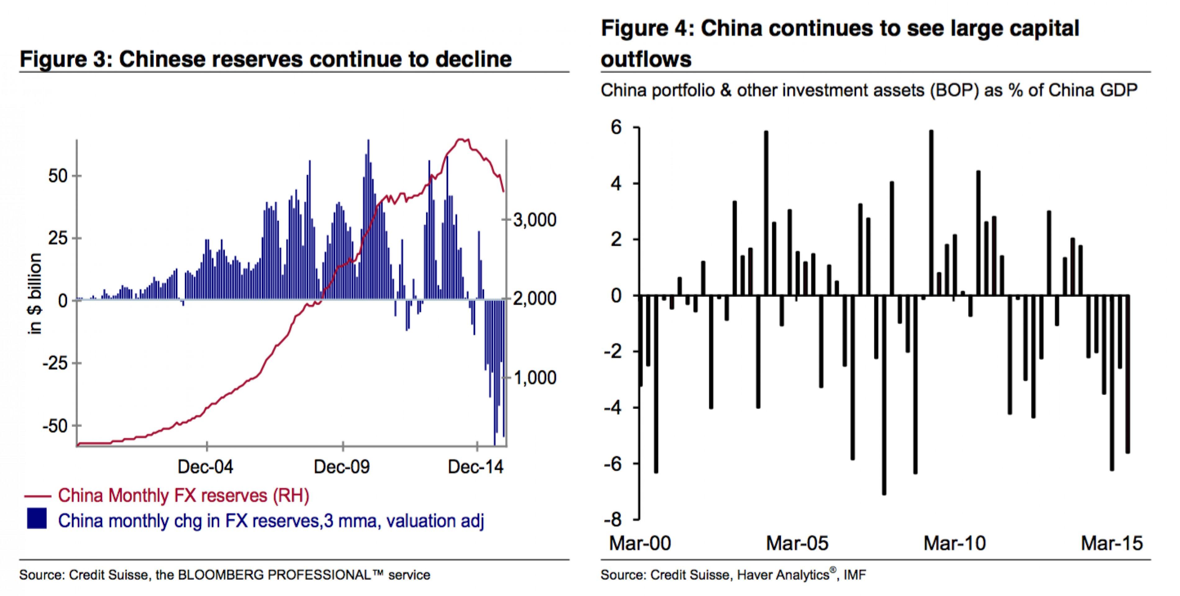 Отток капитала из Китая ускоряется