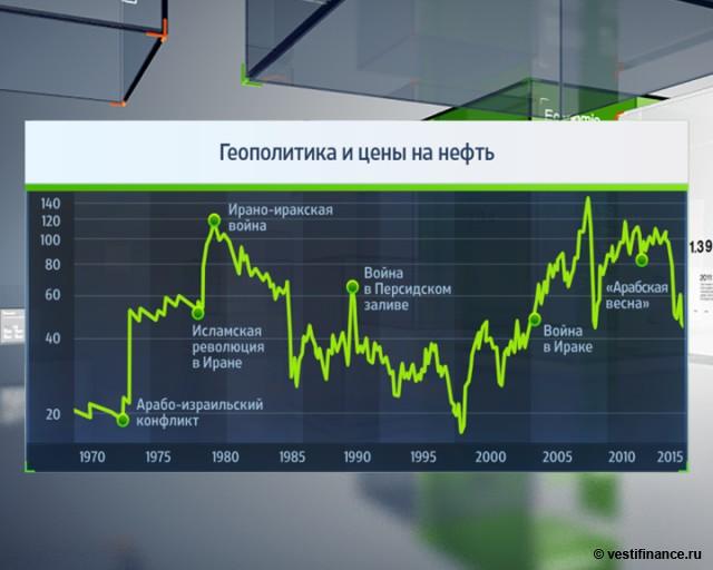 Почему цены на нефть так долго падают