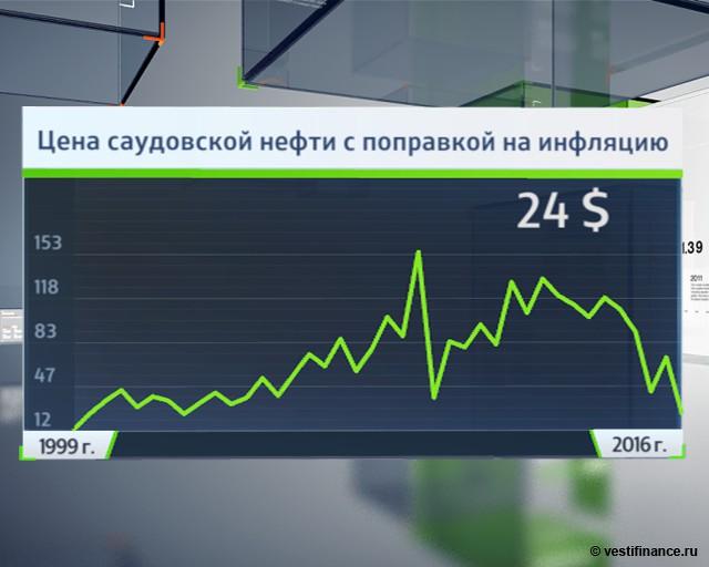 Дадли: на рынке нефти повторяется кризис 1986 года