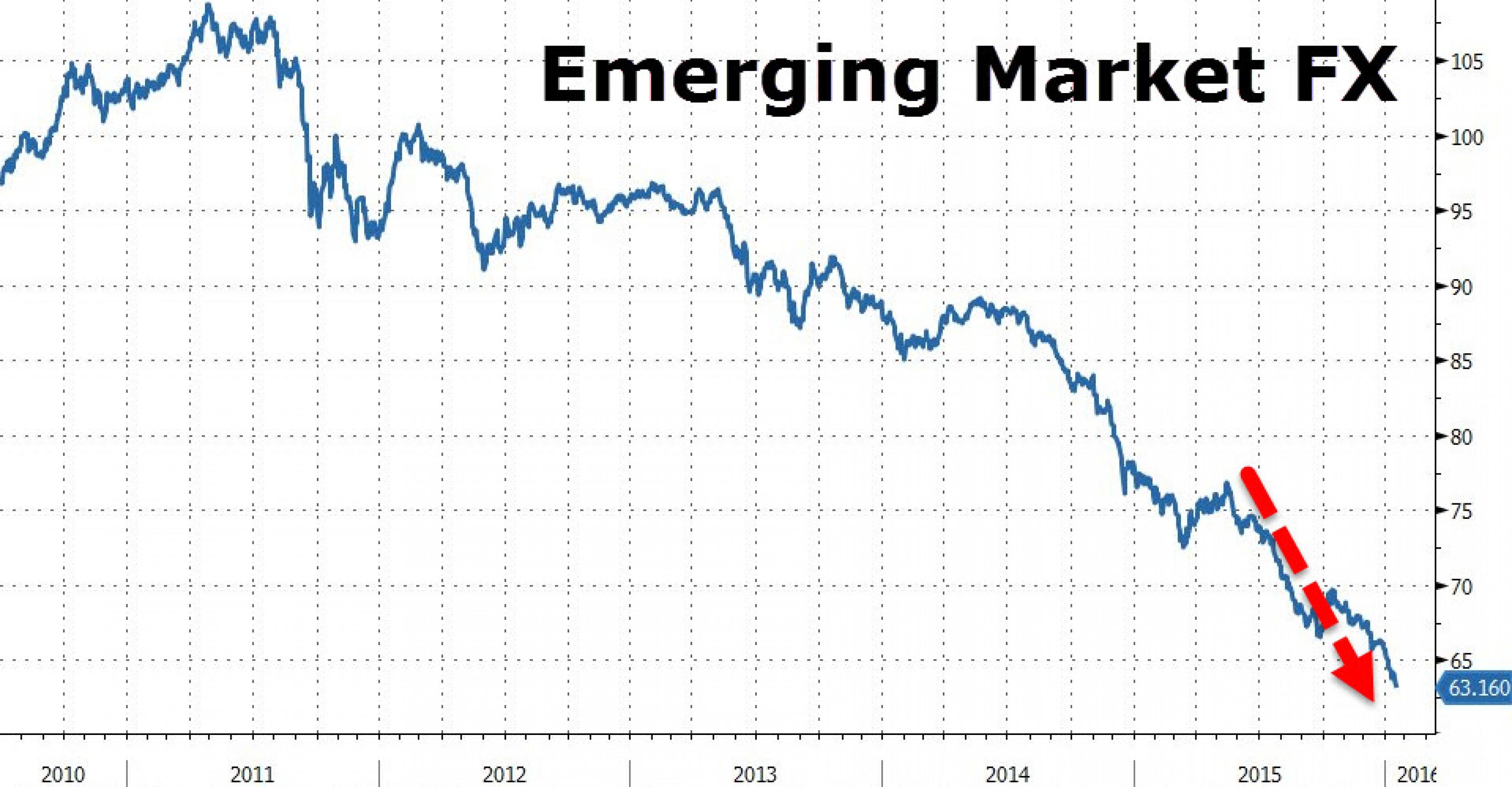 Развивающиеся рынки: хуже еще никогда не было