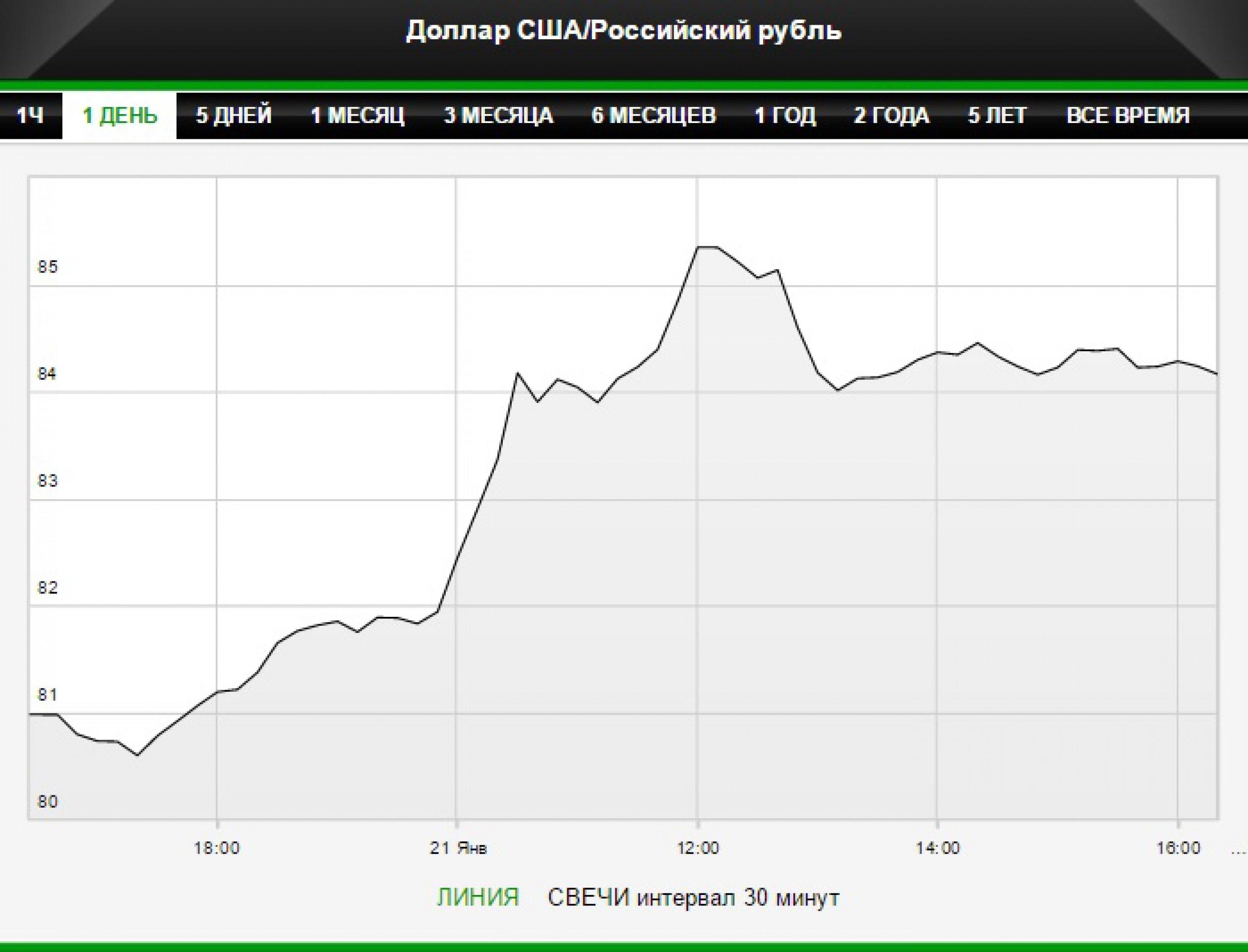 Официальный курс ЦБ рекордно упал - сразу на 4 рубля