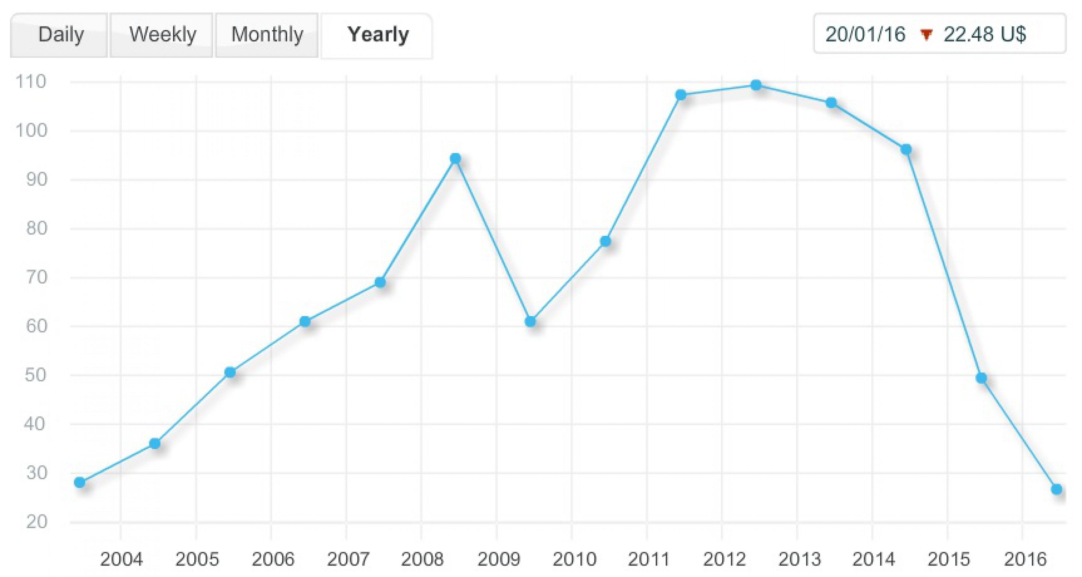 Нефтяная корзина ОПЕК упала до минимума за 14 лет