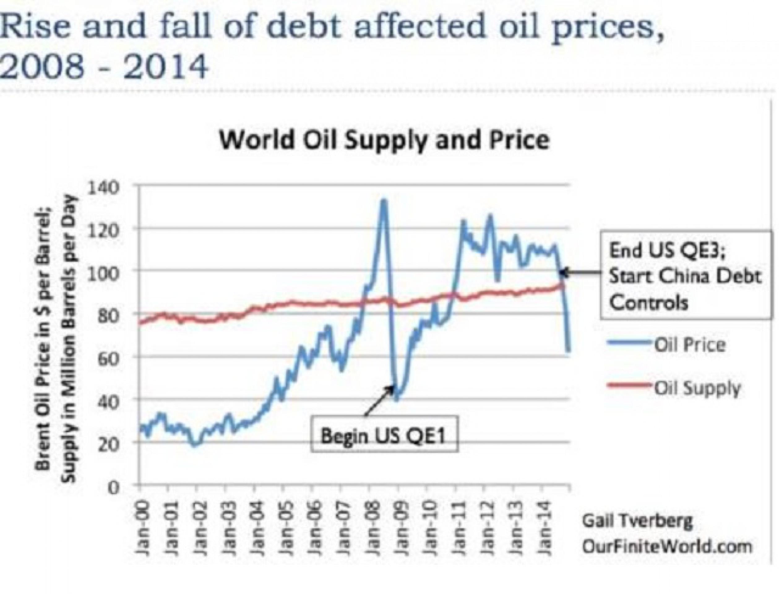 Нефть по $30 - главная проблема мира: 7 причин