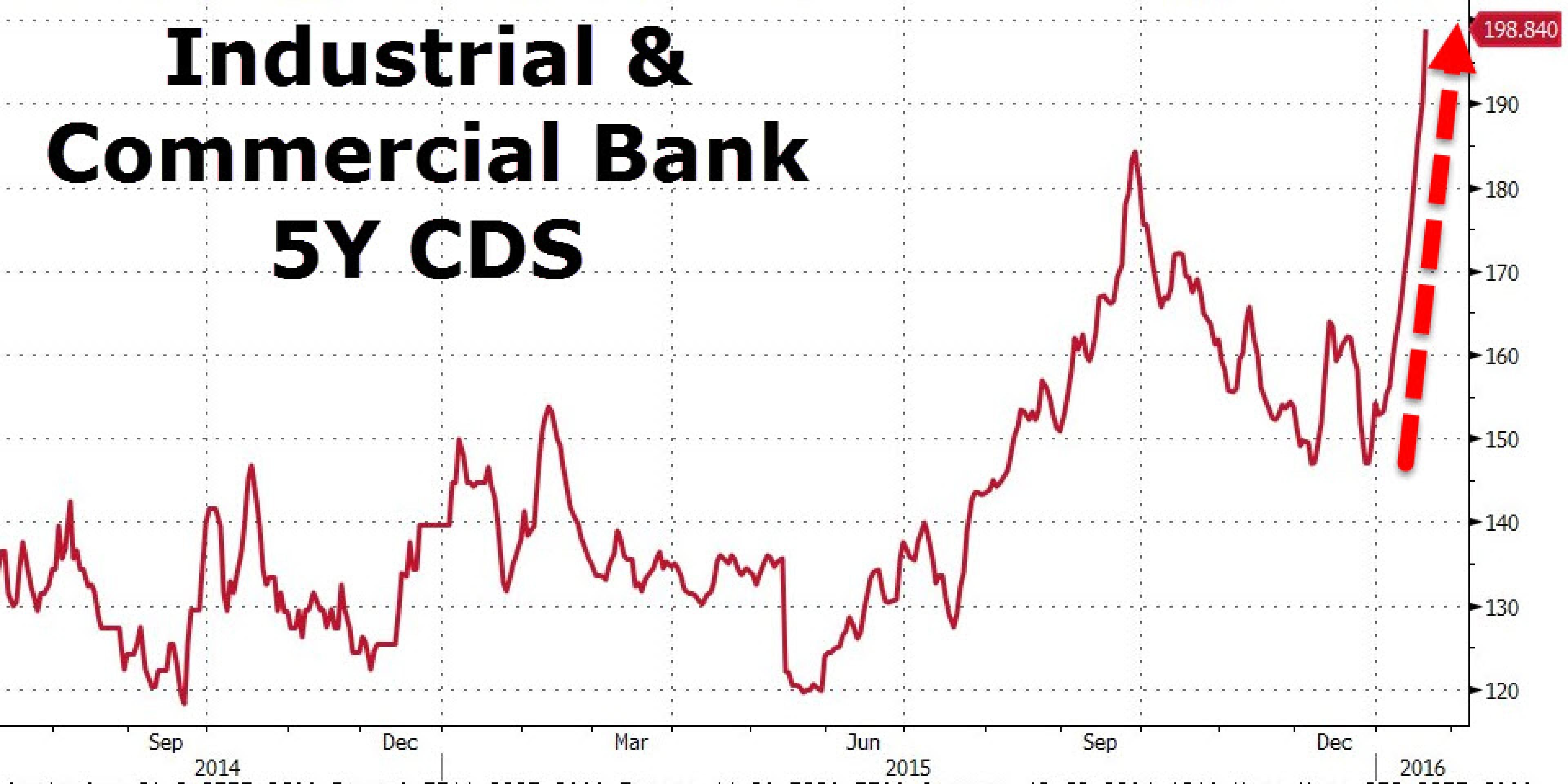 Китай нестабилен. Кредитные рынки подтверждают это
