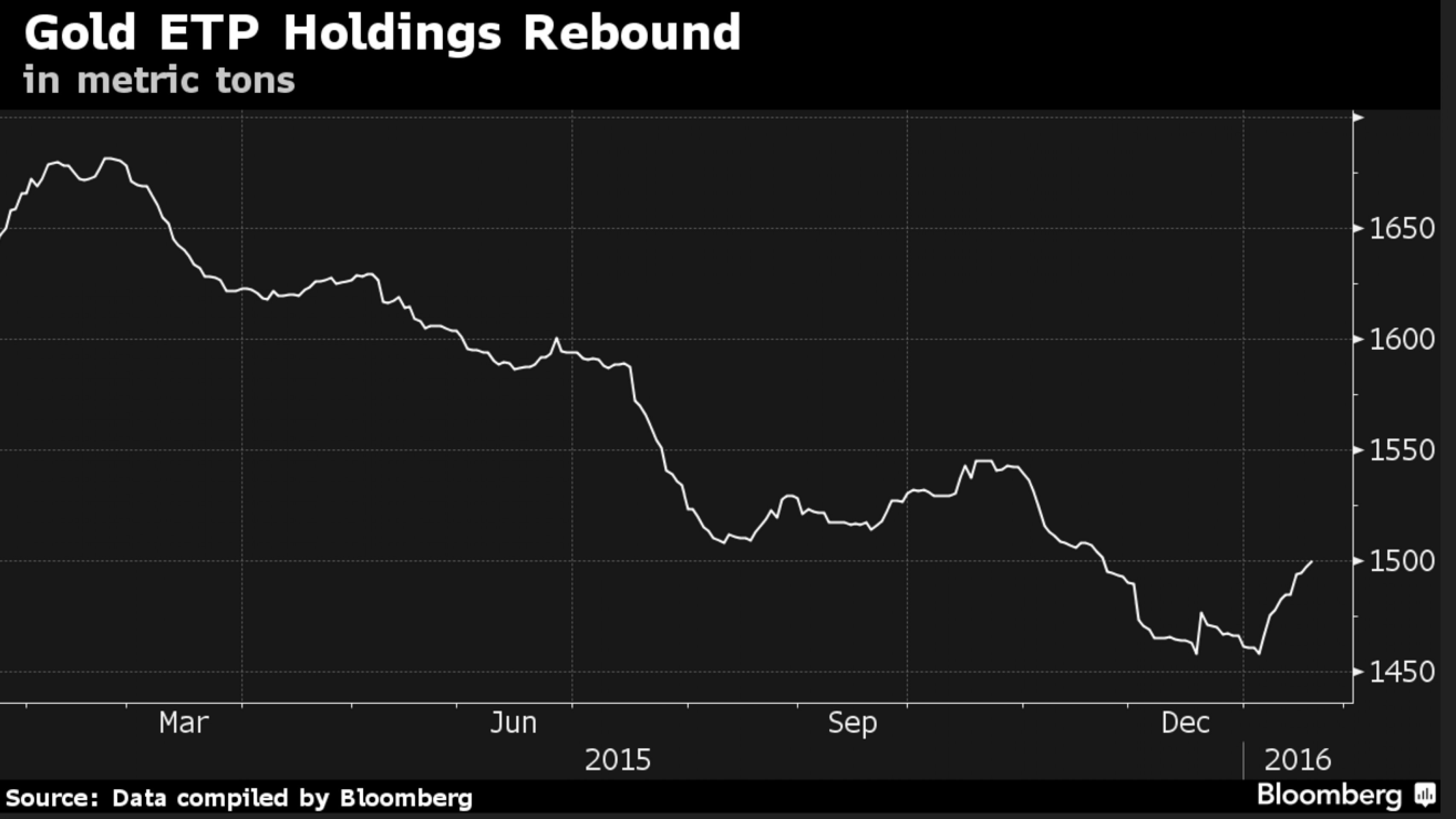 Масштабная распродажа акций дала золоту второй шанс