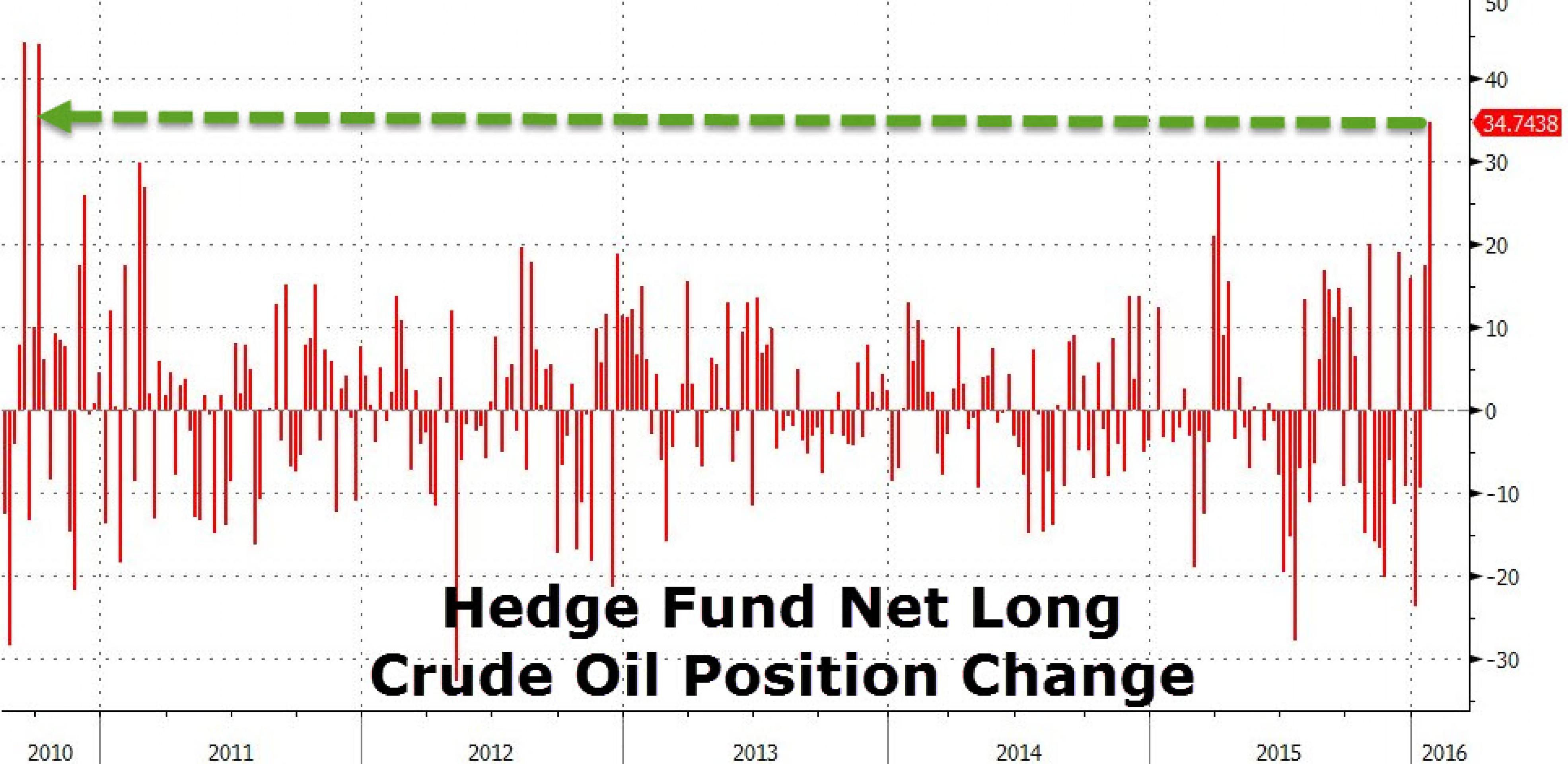 За сколько Россия продавала нефть в январе