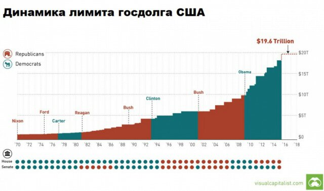 Динамика лимита госдолга США