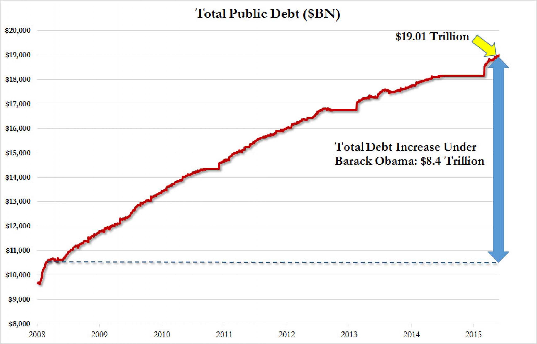 Долг США при Обаме вырос на 79% и превысил $19 трлн