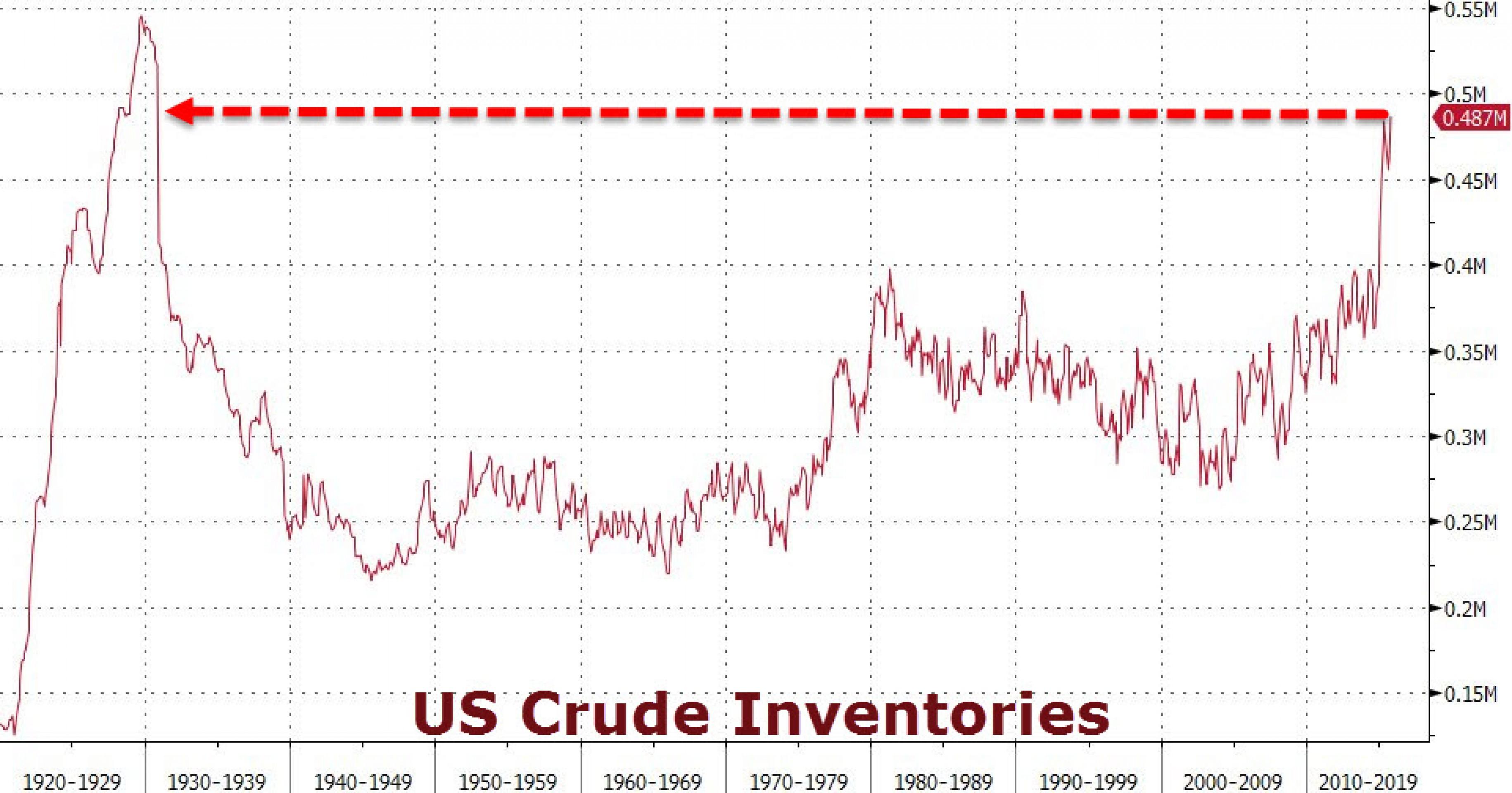 Добыча нефти растет, цены падают