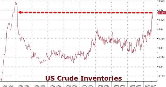 Нефть может подорожать на 50%?