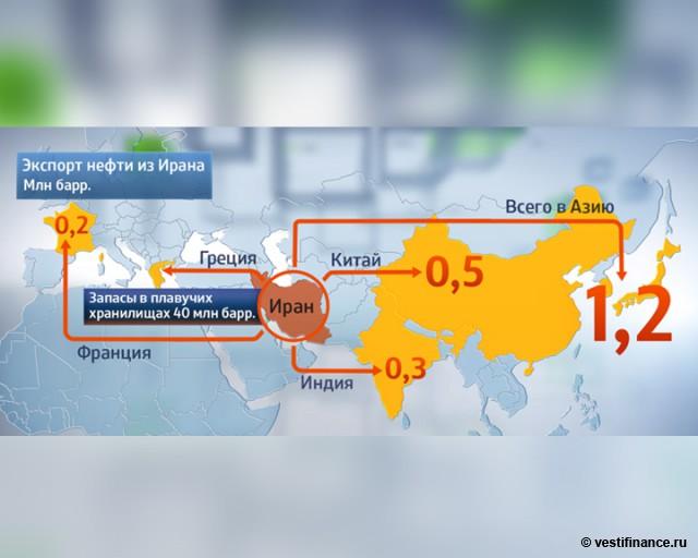 Экспорт нефти из Ирана