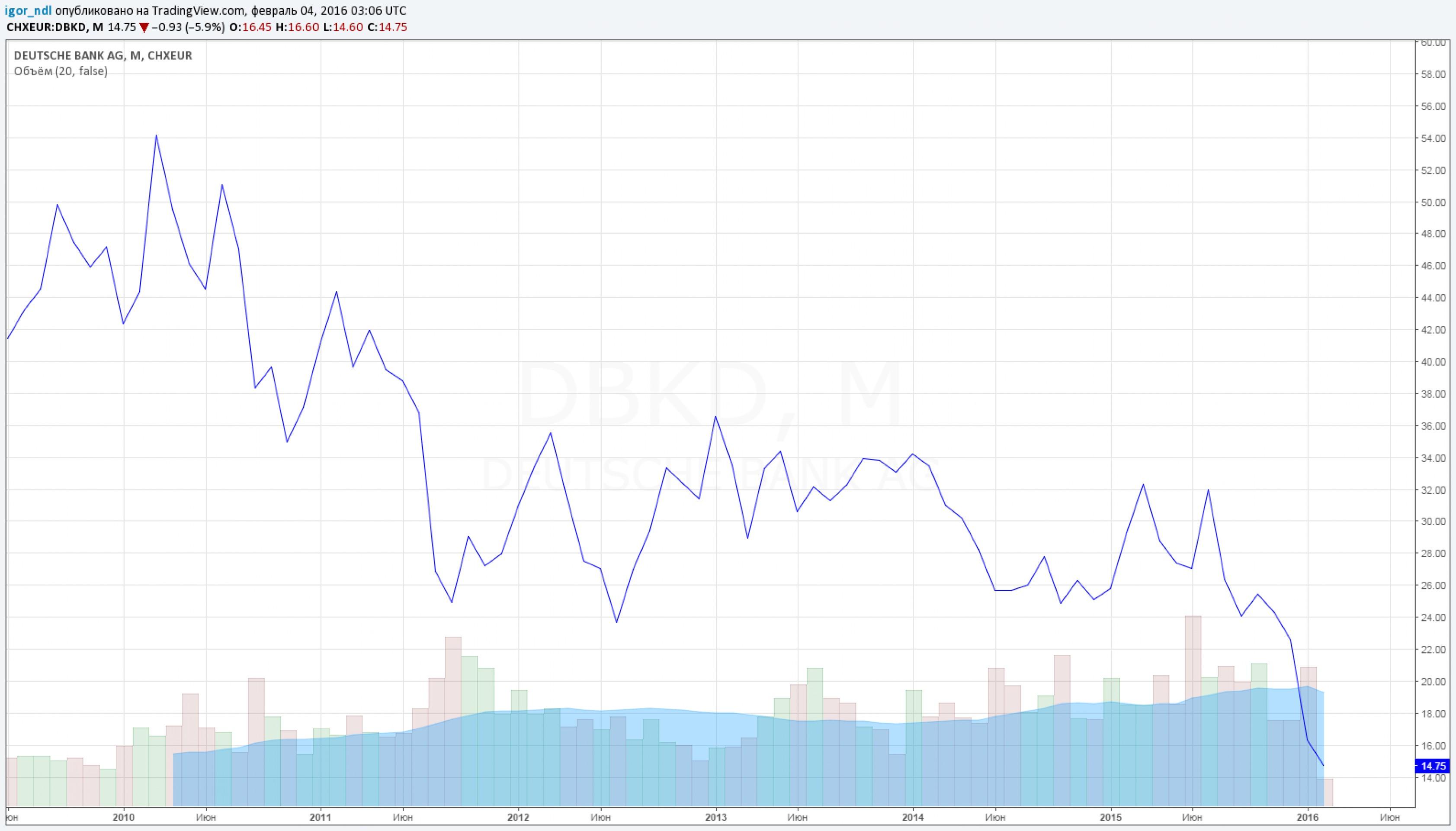 """Deutsche Bank - финансовый """"Титаник"""""""