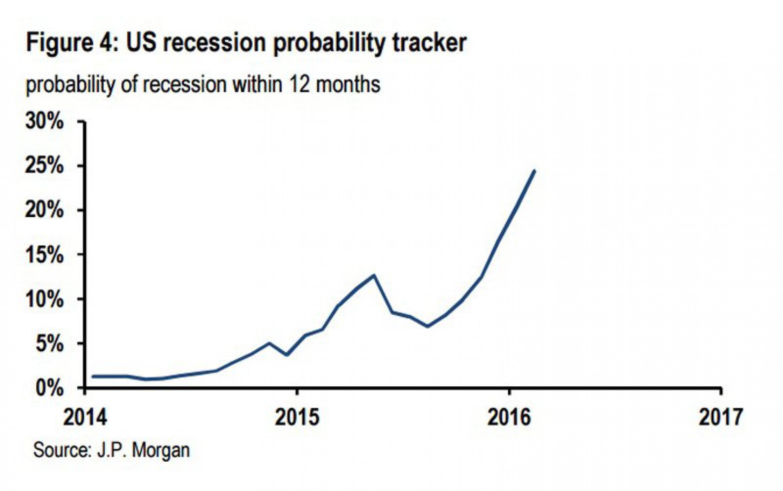 JP Morgan: риск рецессии в США резко возрос