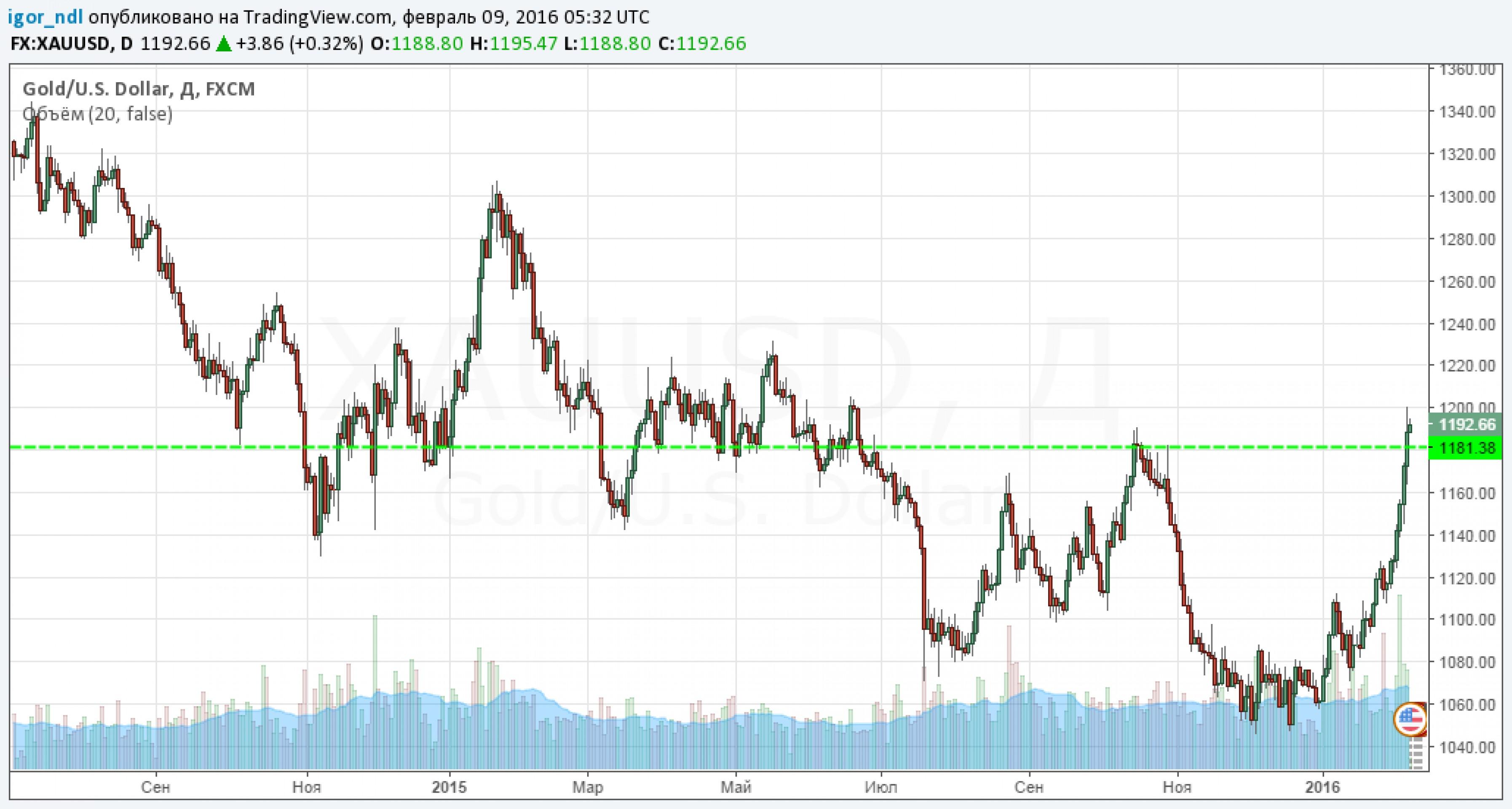 Золото снова обретает инвестиционный блеск