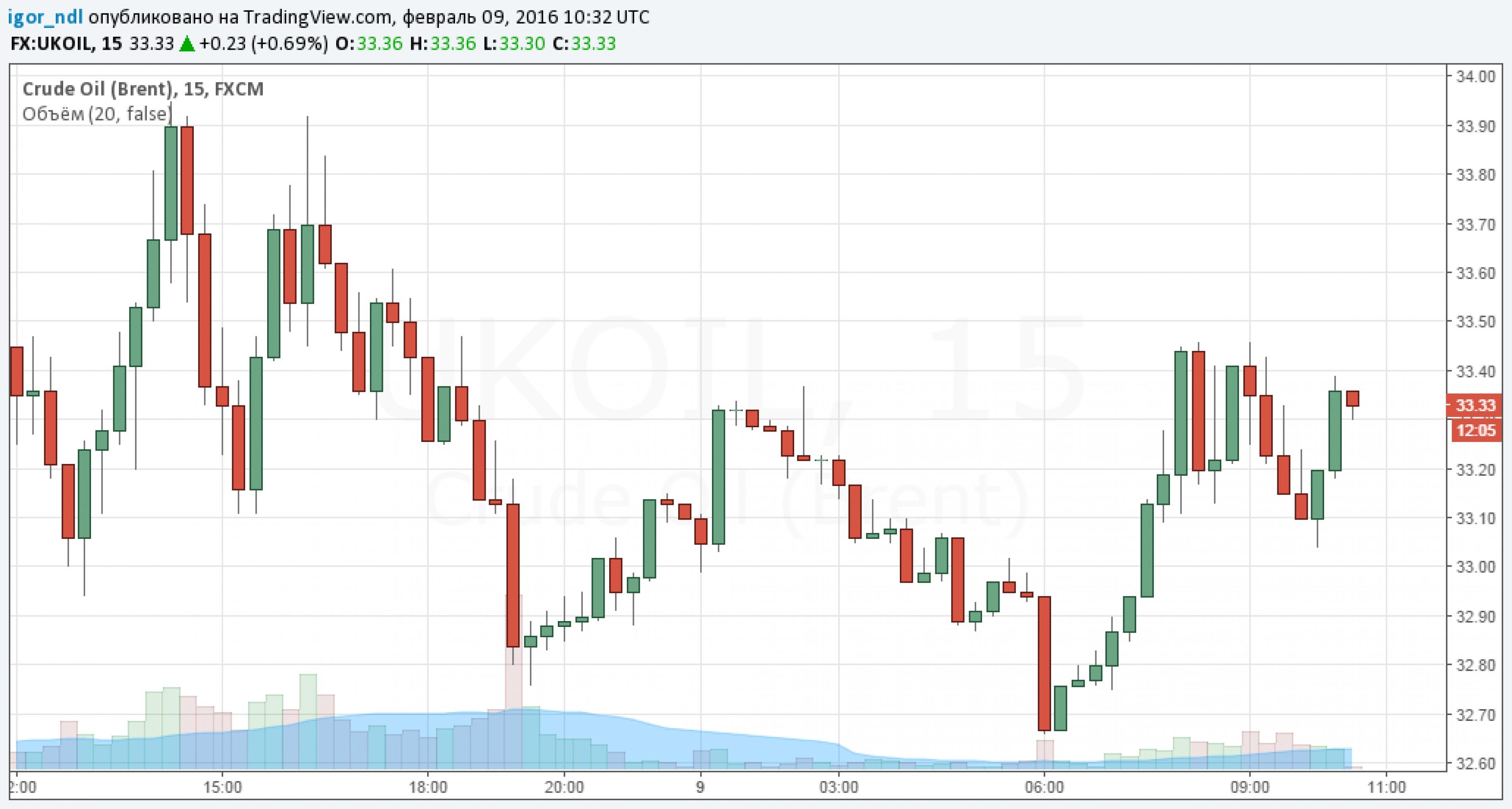 Как долго продлится консолидация нефтяных цен?