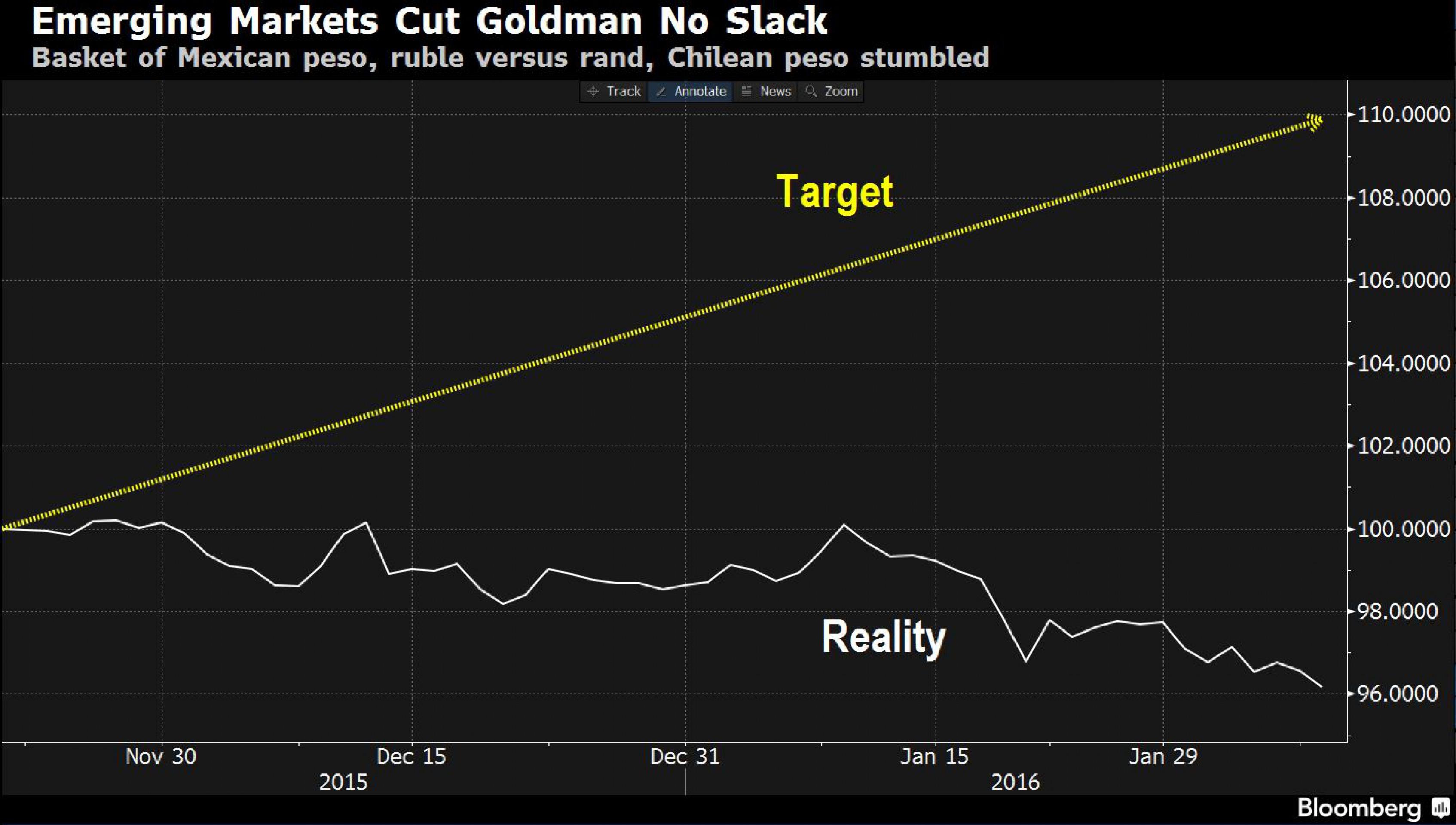 Ошибка Goldman: 5 рекомендаций отменены с убытком