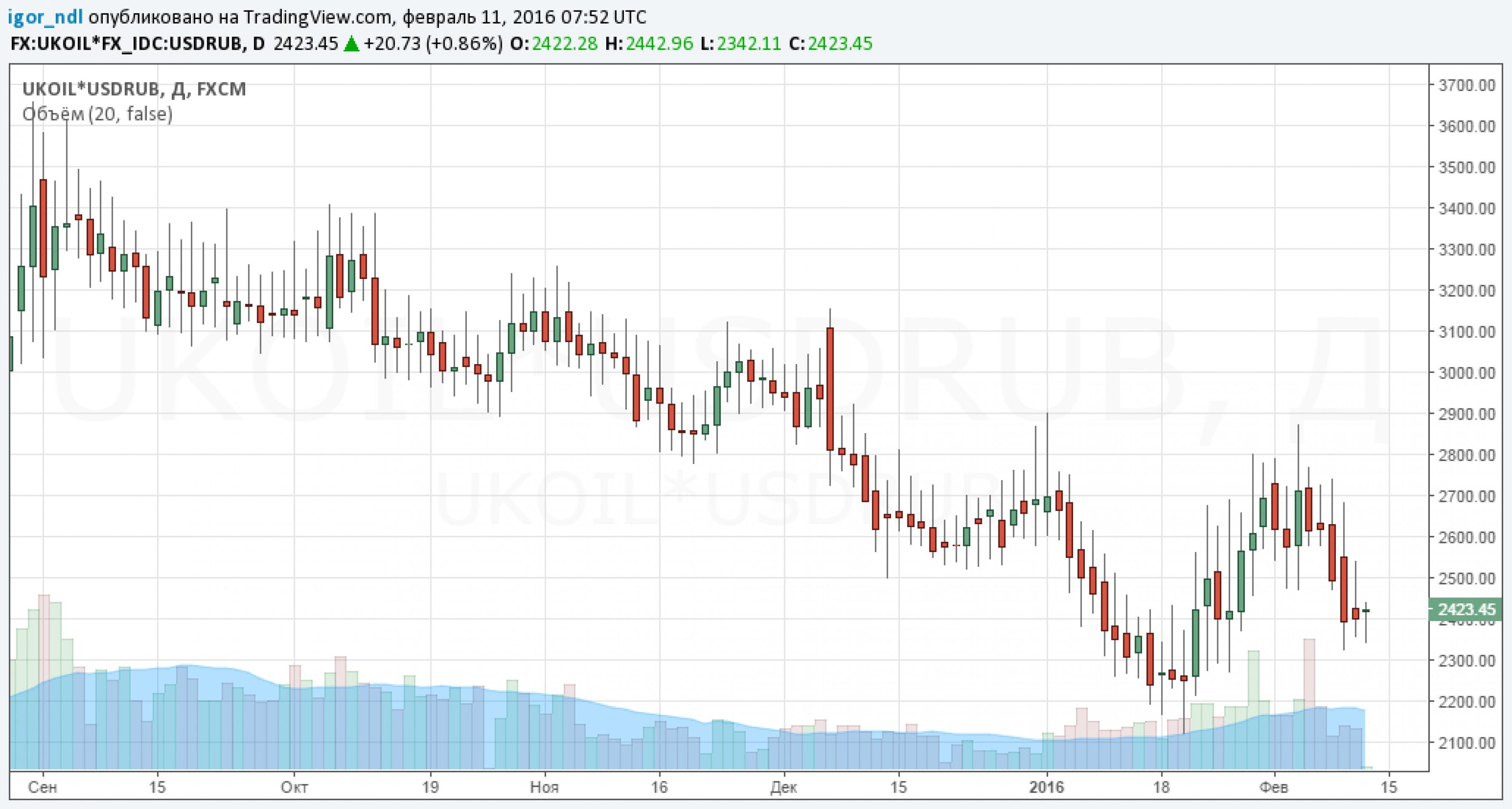 Поможет ли рублю налоговый период?