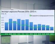 Экспорт зерна из России в 2014-2915 гг.