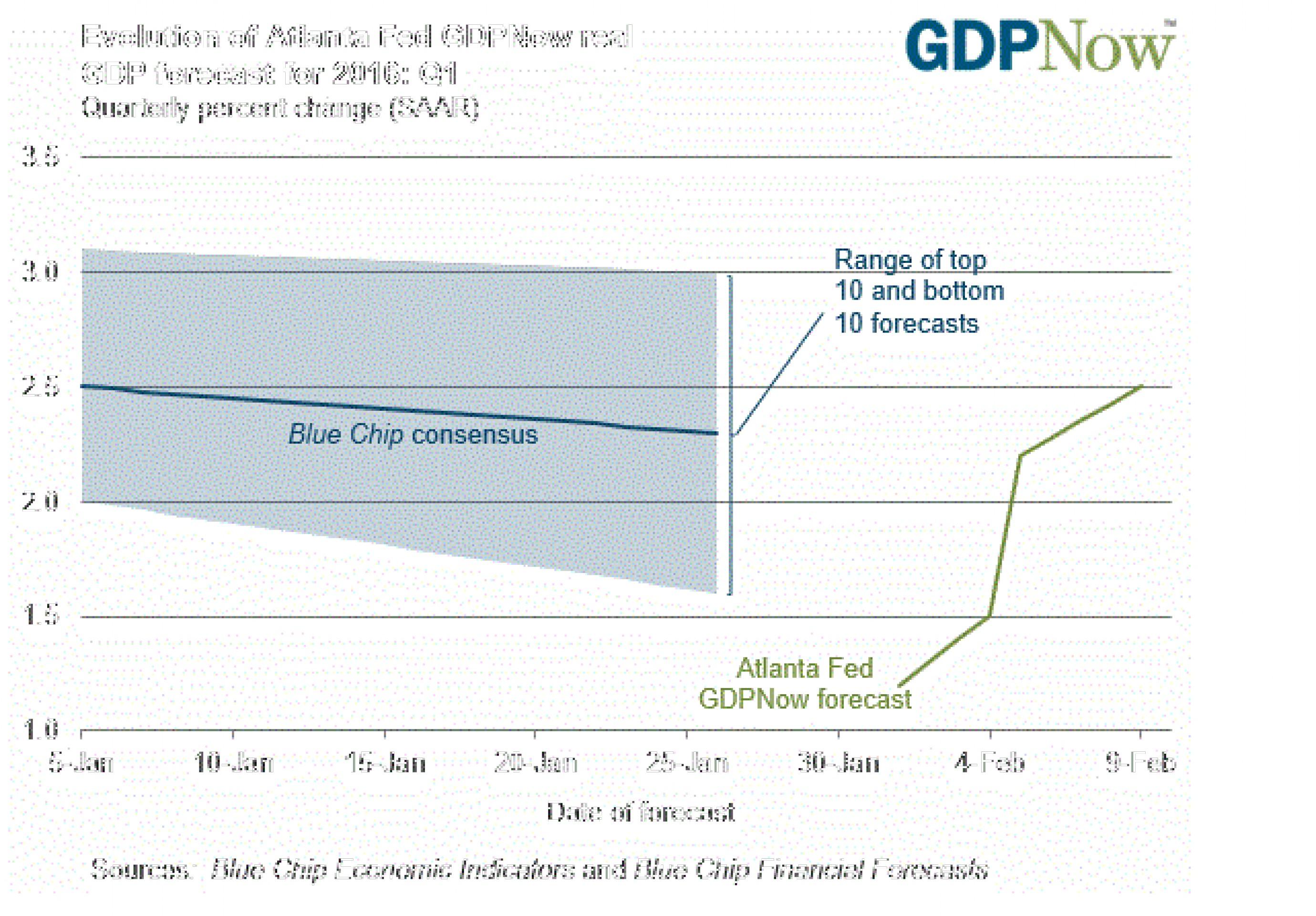 Риски рецессии в США на максимуме за 8 лет
