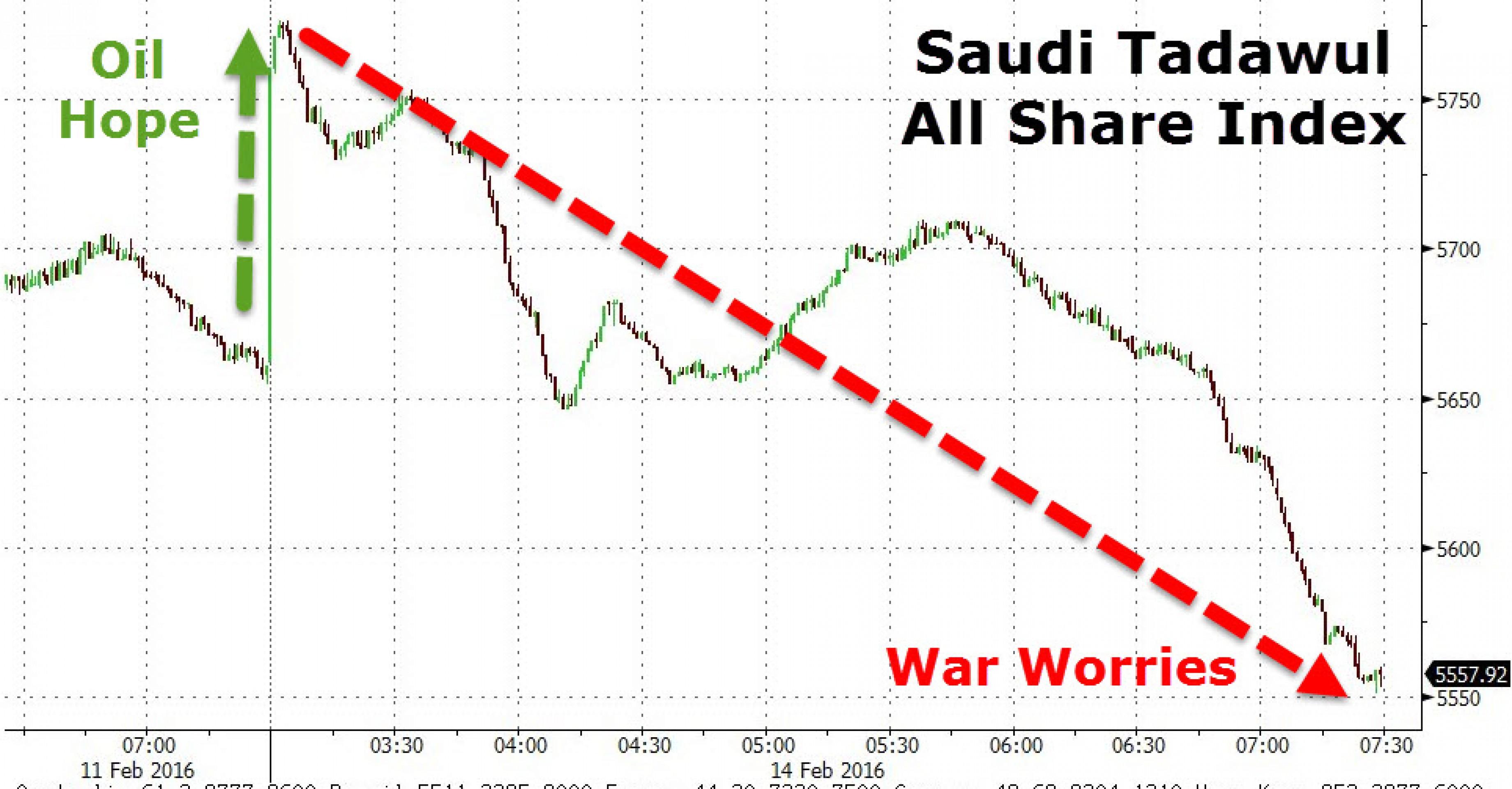 Рынок Саудовской Аравии в ожидании войны