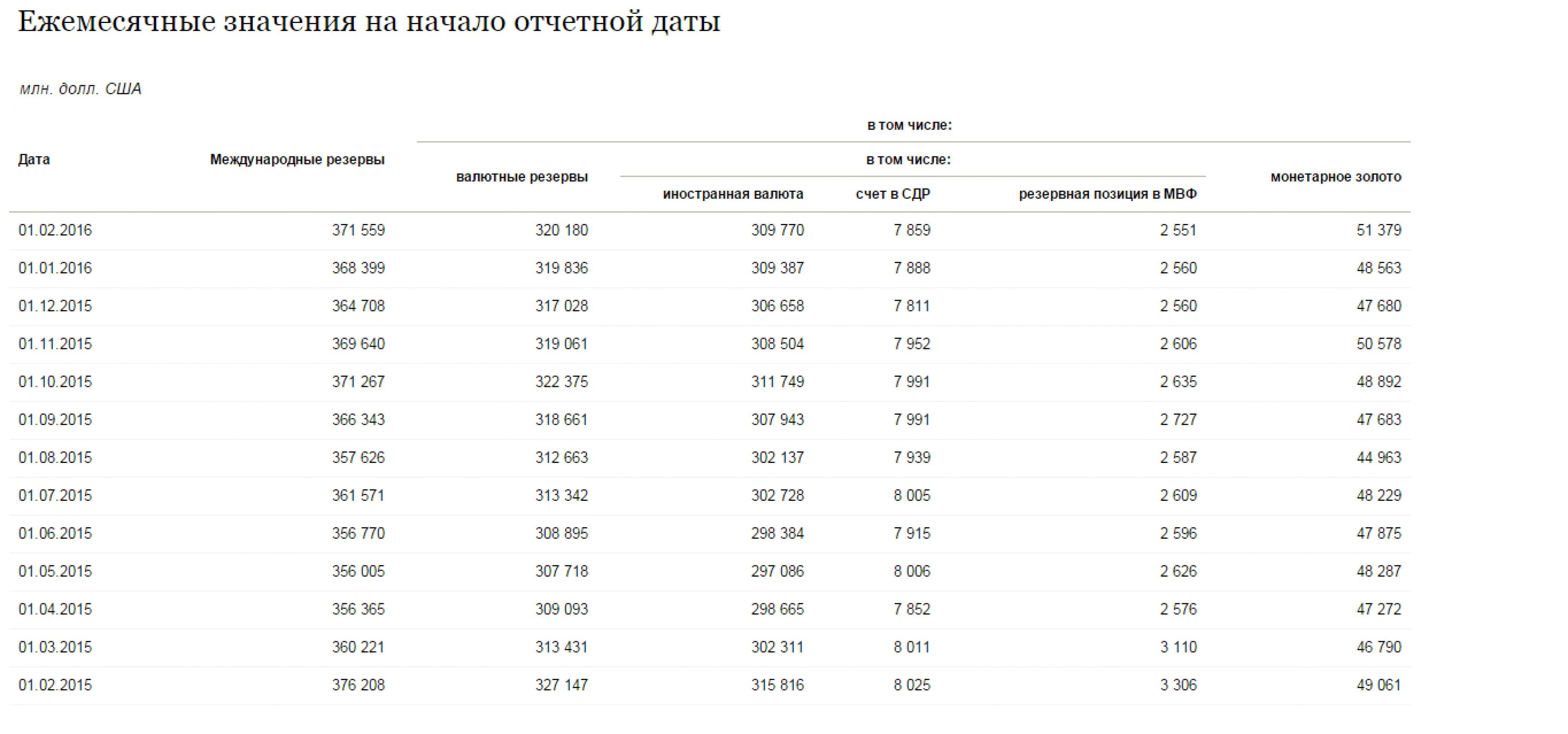 Как Банк России зарабатывает на золоте