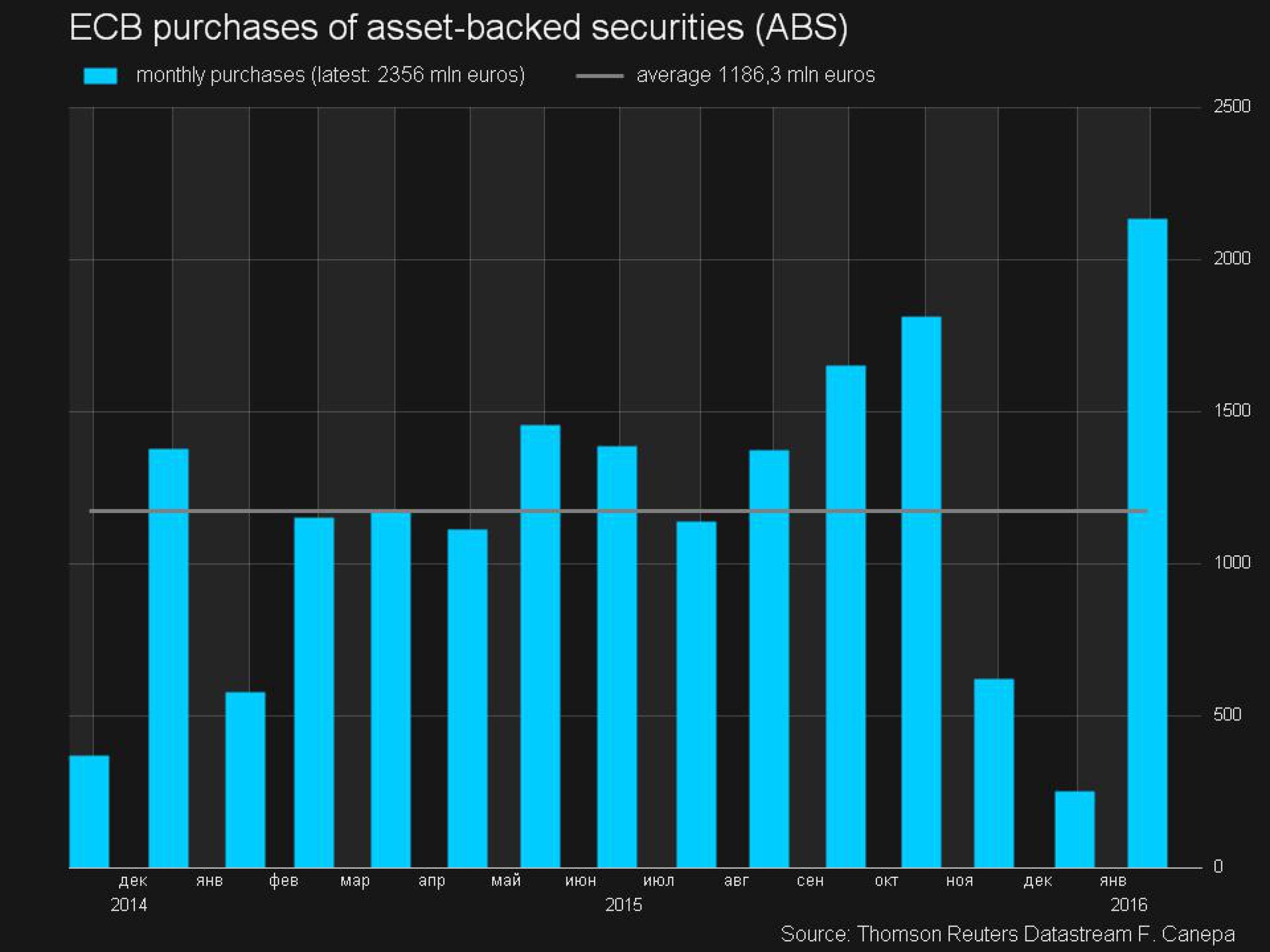 """Италия хочет продать ЕЦБ """"плохие"""" долги своих банков Распечатать"""