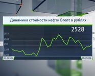 Динамика стоимости нефти марки Brent в рублях