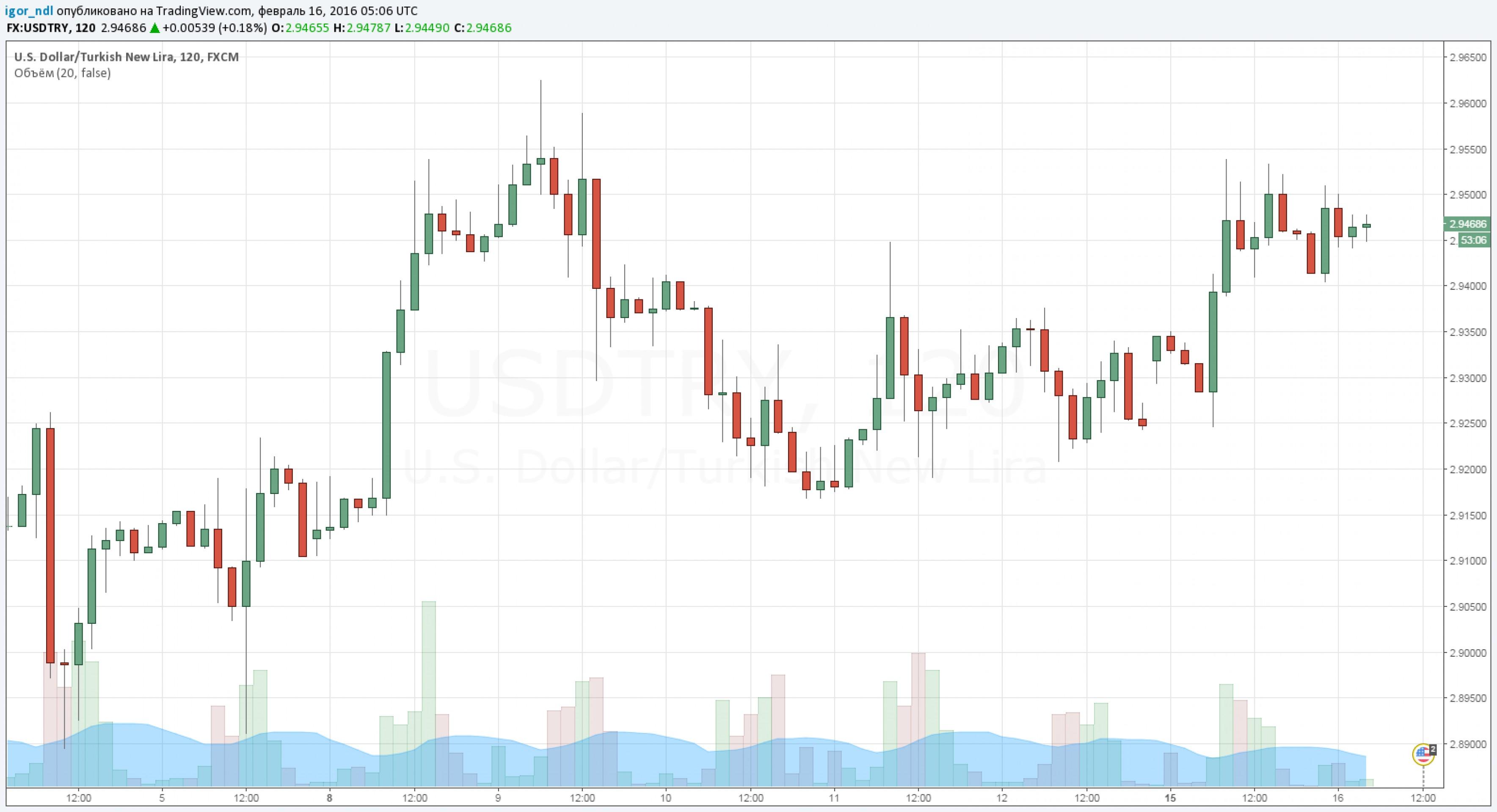 Инвесторы выходят из турецкого рынка