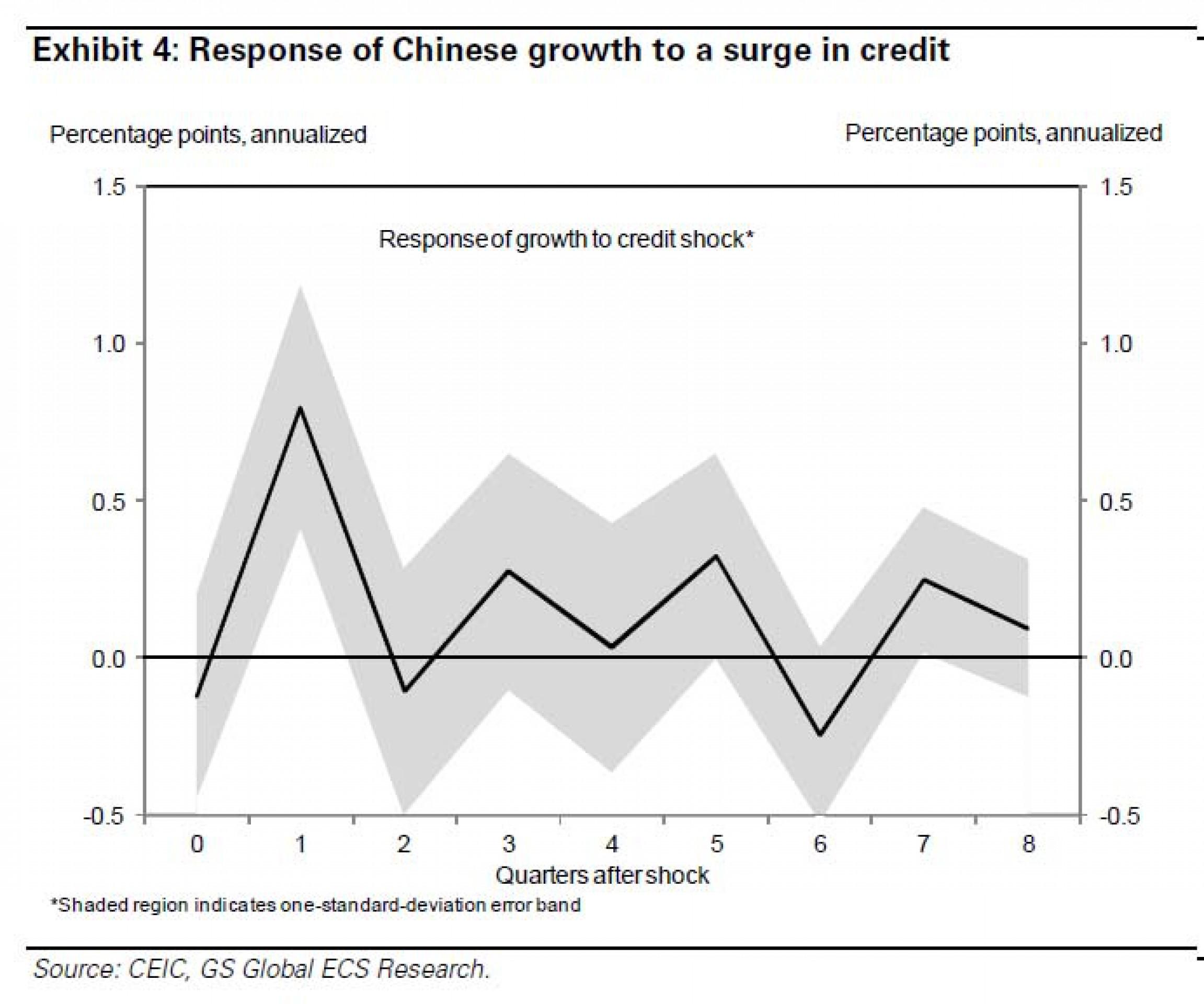 Китай увеличил общий долг на $500 млрд за 1 месяц