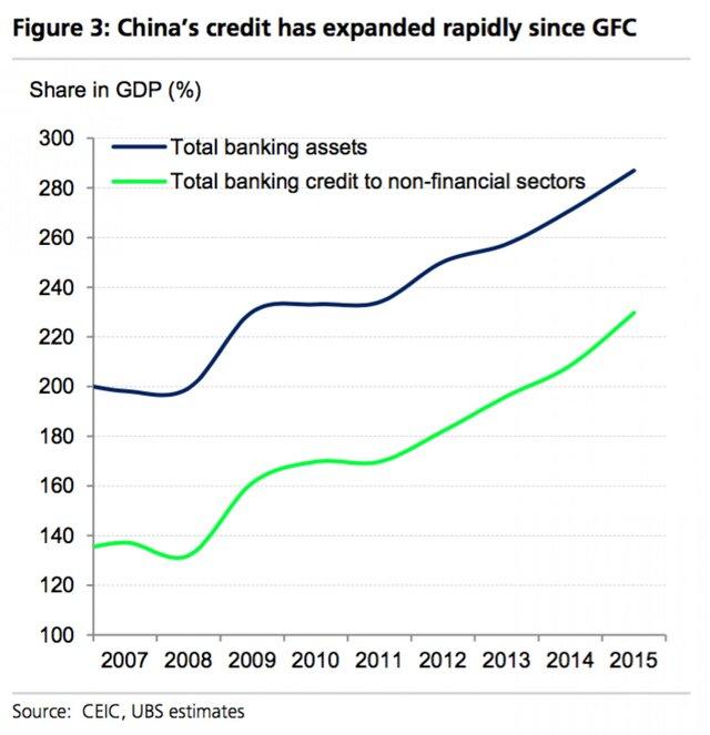Рост китайских кредитов