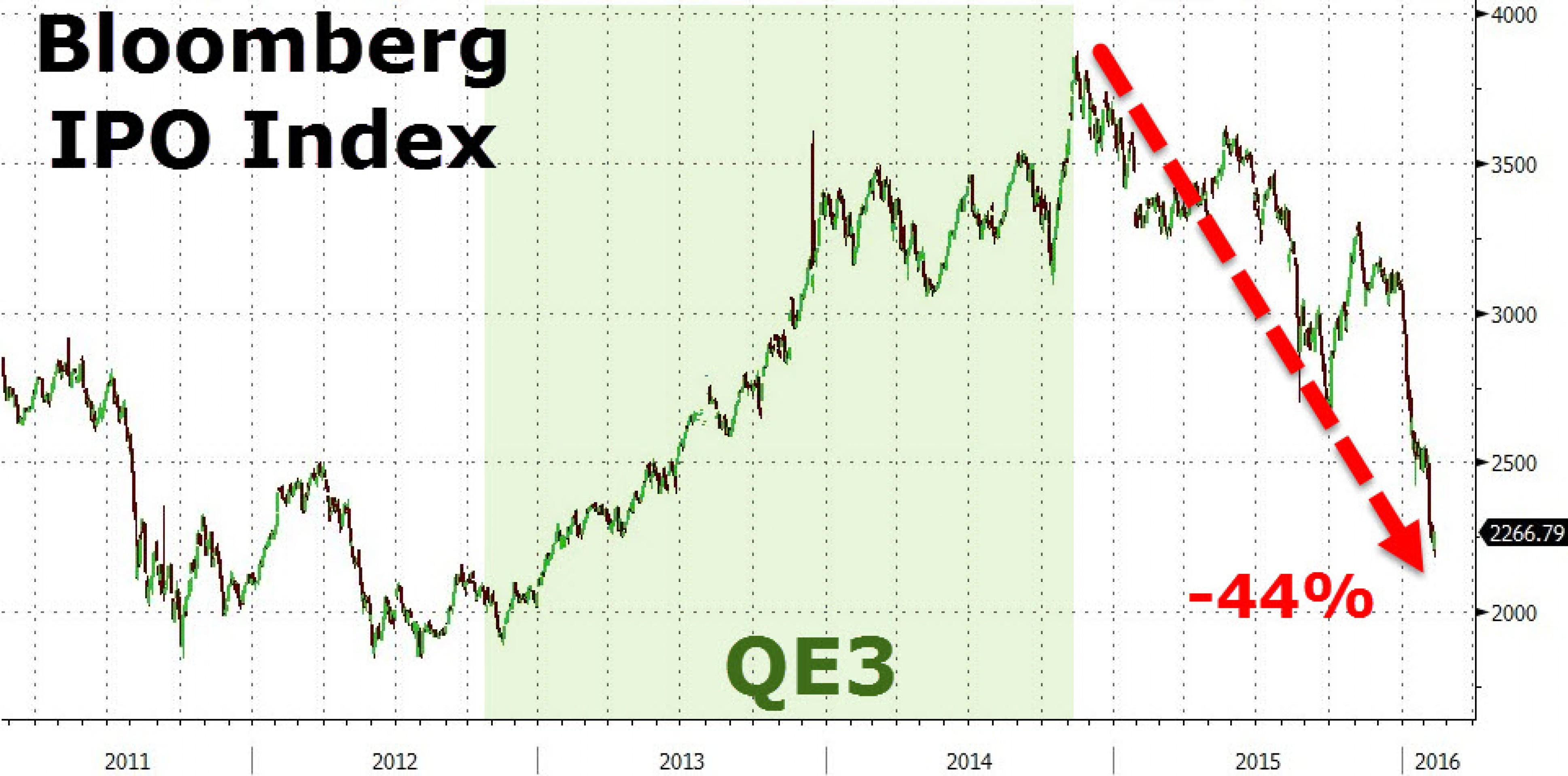 Рынок технологичных IPO умер?
