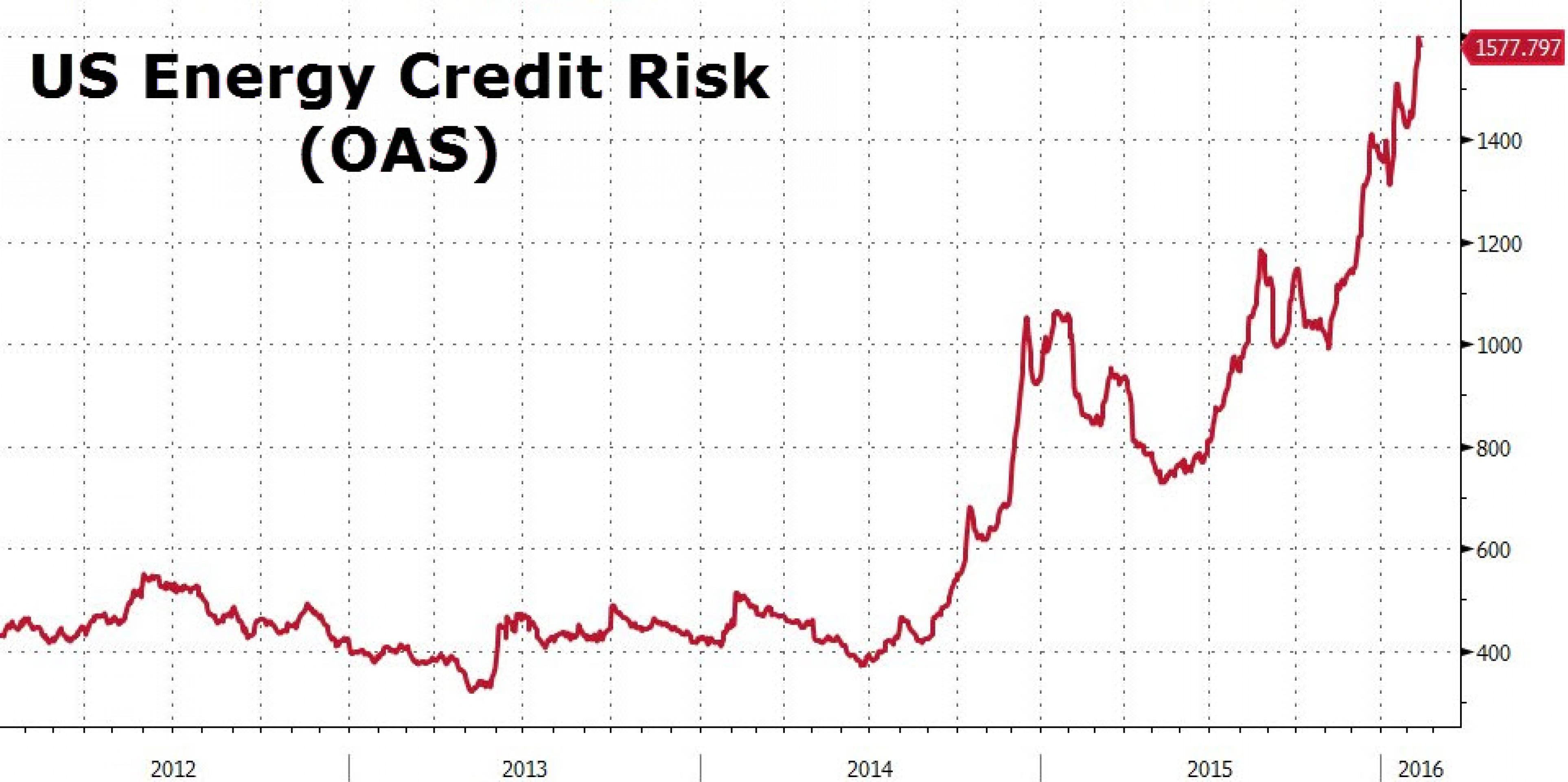 Deloitte: 30% энергетических компаний США - банкроты