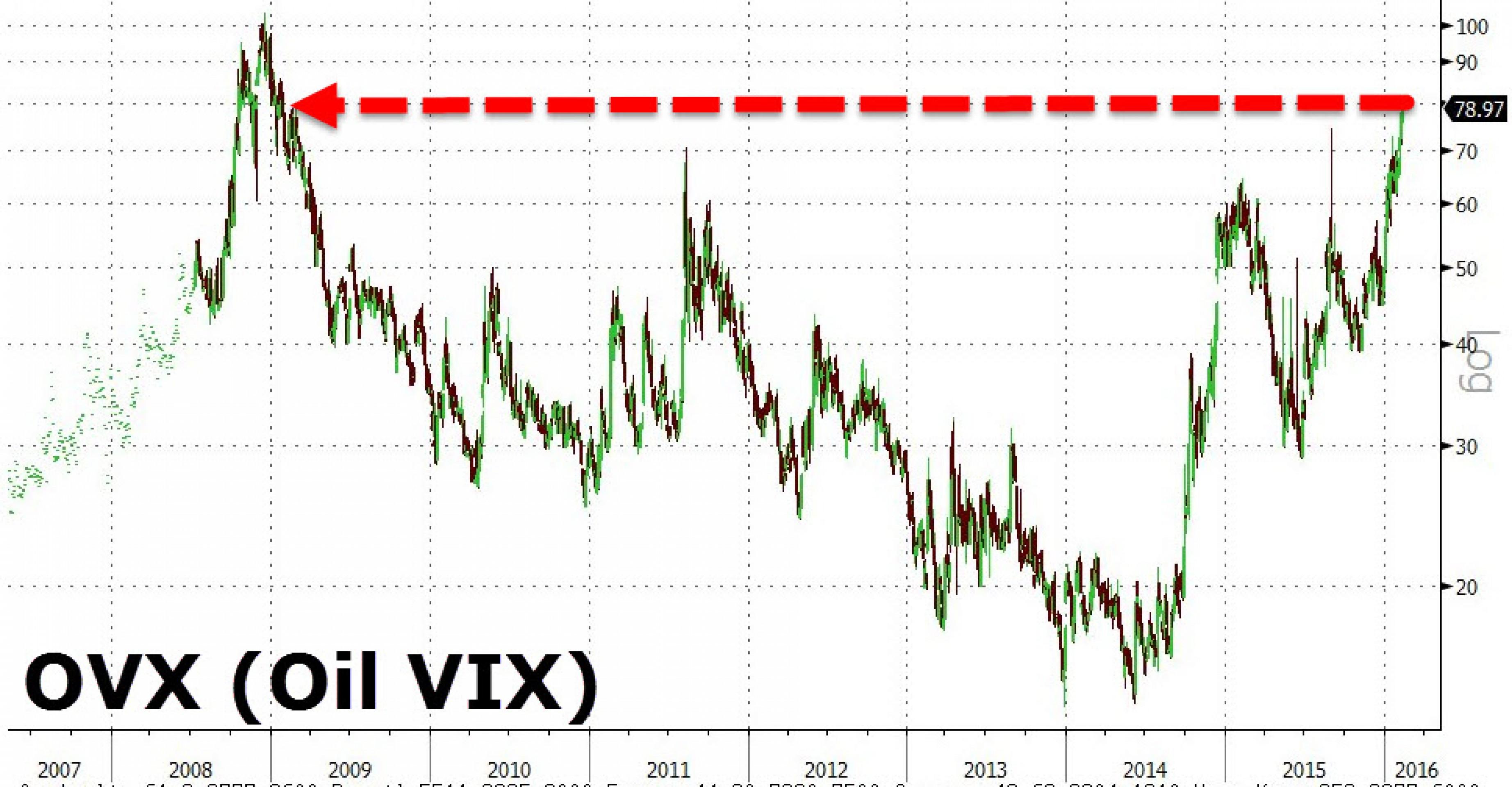 Волатильность цен на нефть достигла рекорда