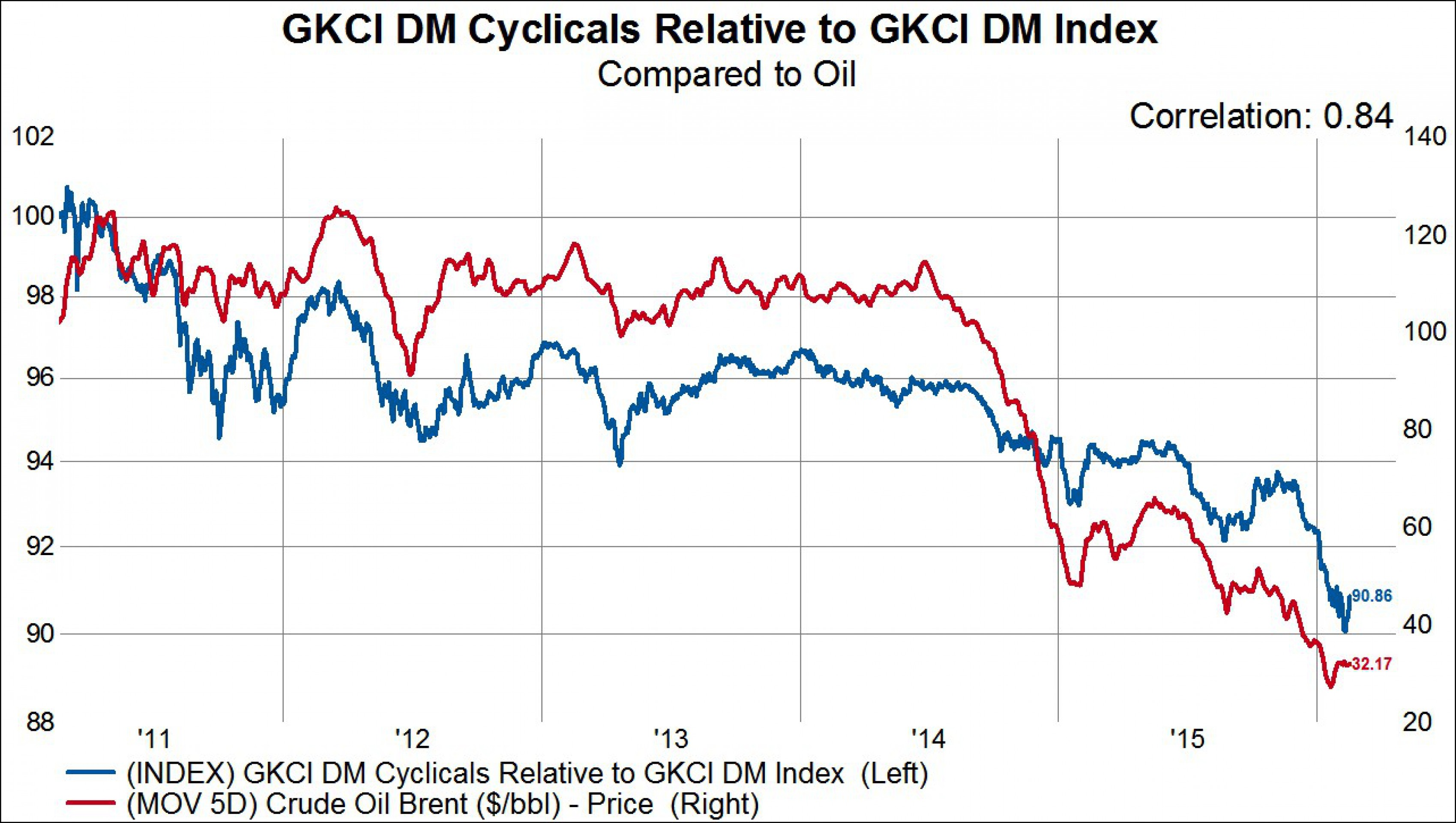 Рынок акций и нефть: связанные одной цепью