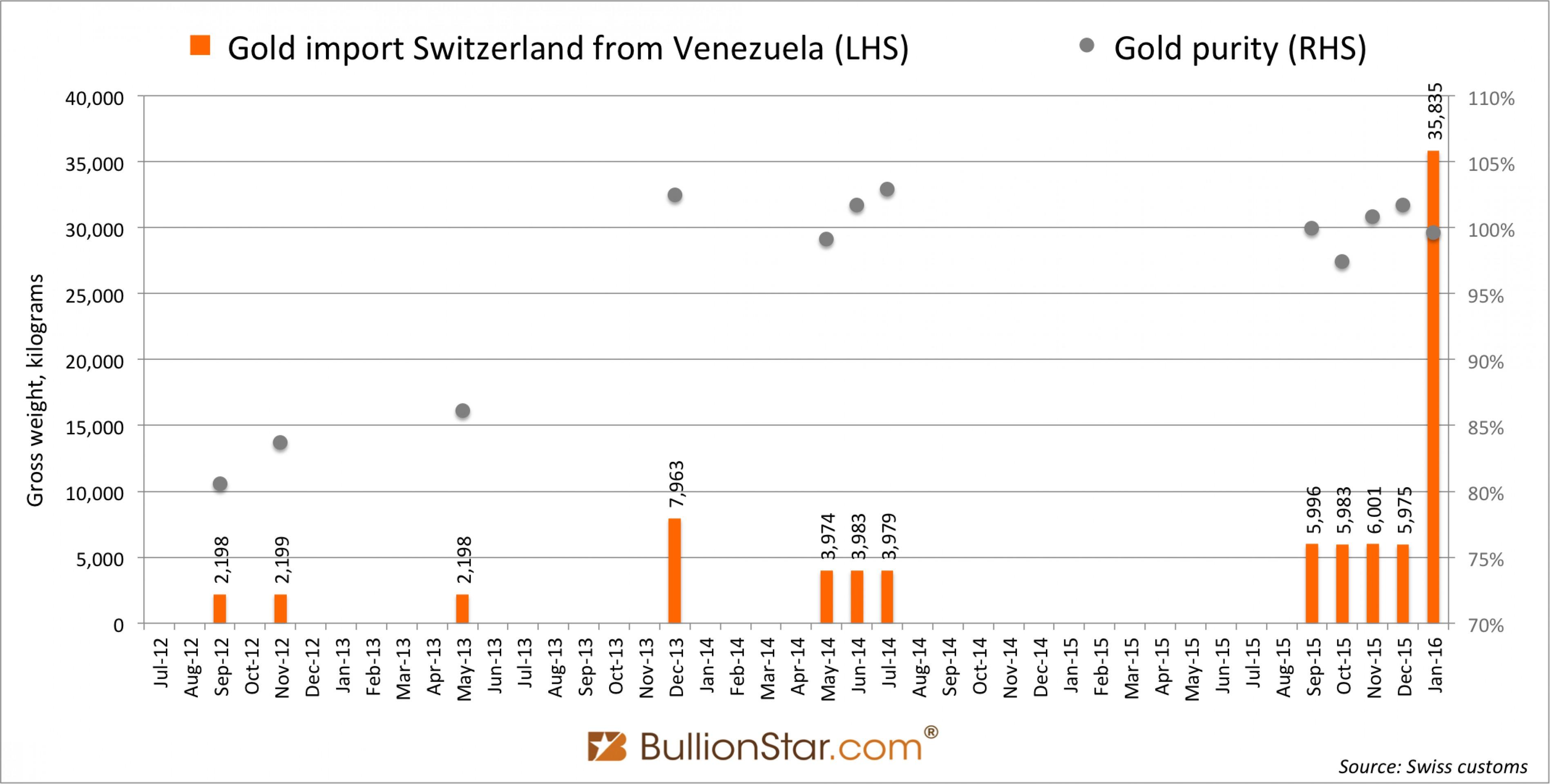 Венесуэла распродает золото. Скоро ли ждать дефолта?