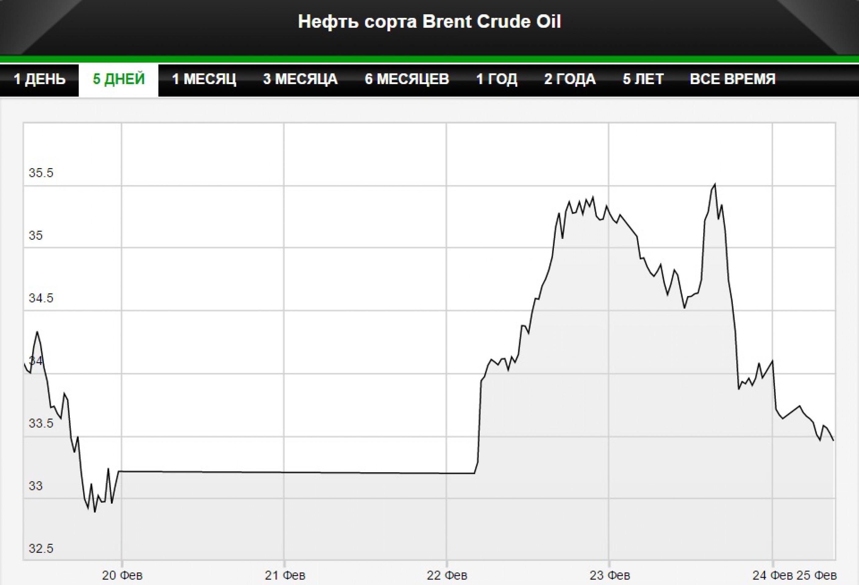 Нефть продолжила снижение после заявления саудовцев