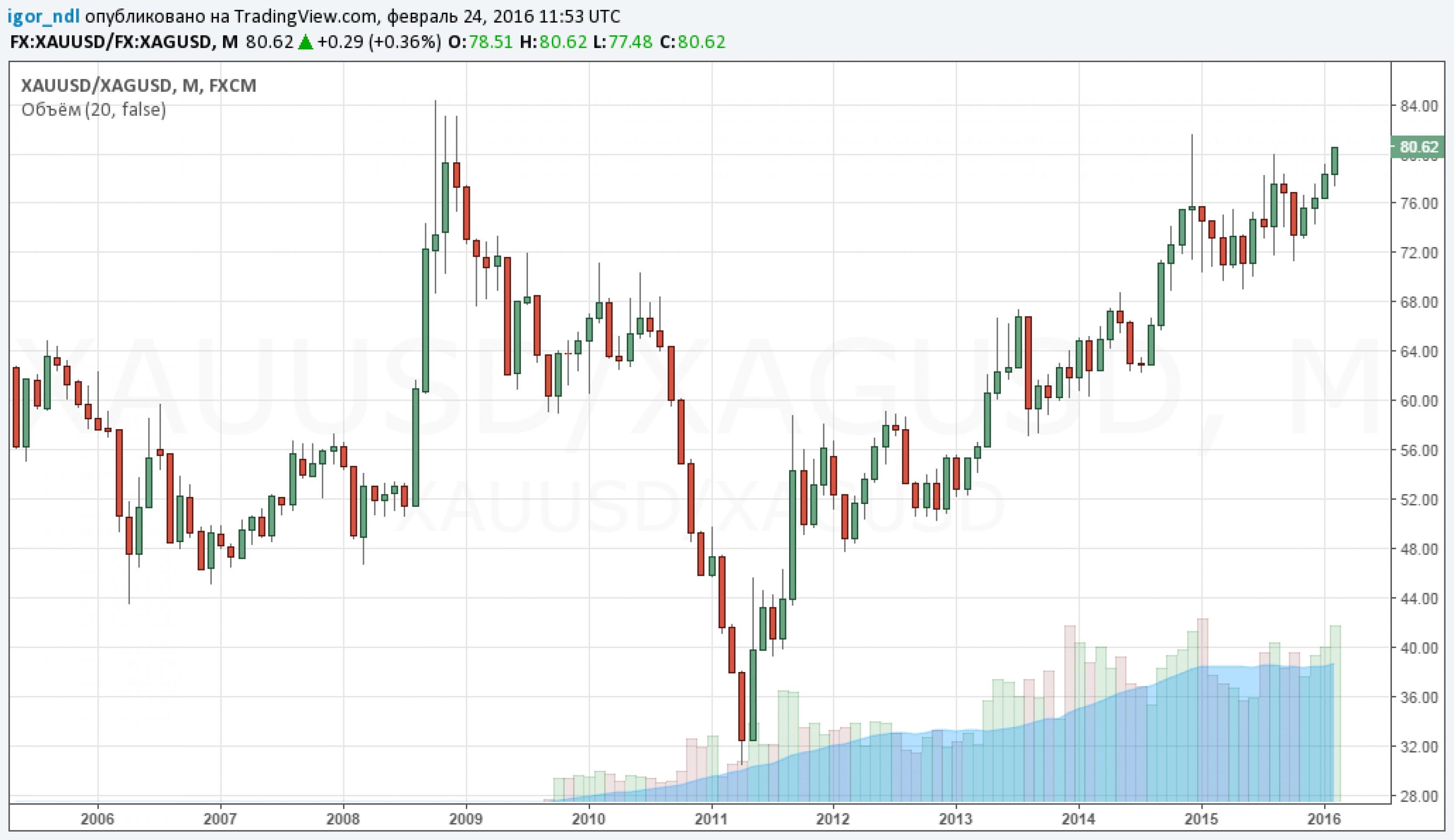 Падающая нефть утащила за собой рубль