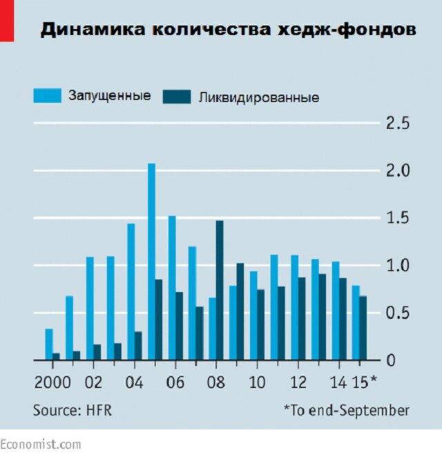 Динамика количества хедж-фондов