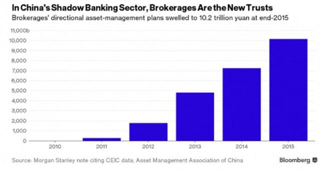 Китайский теневой банковский сектор