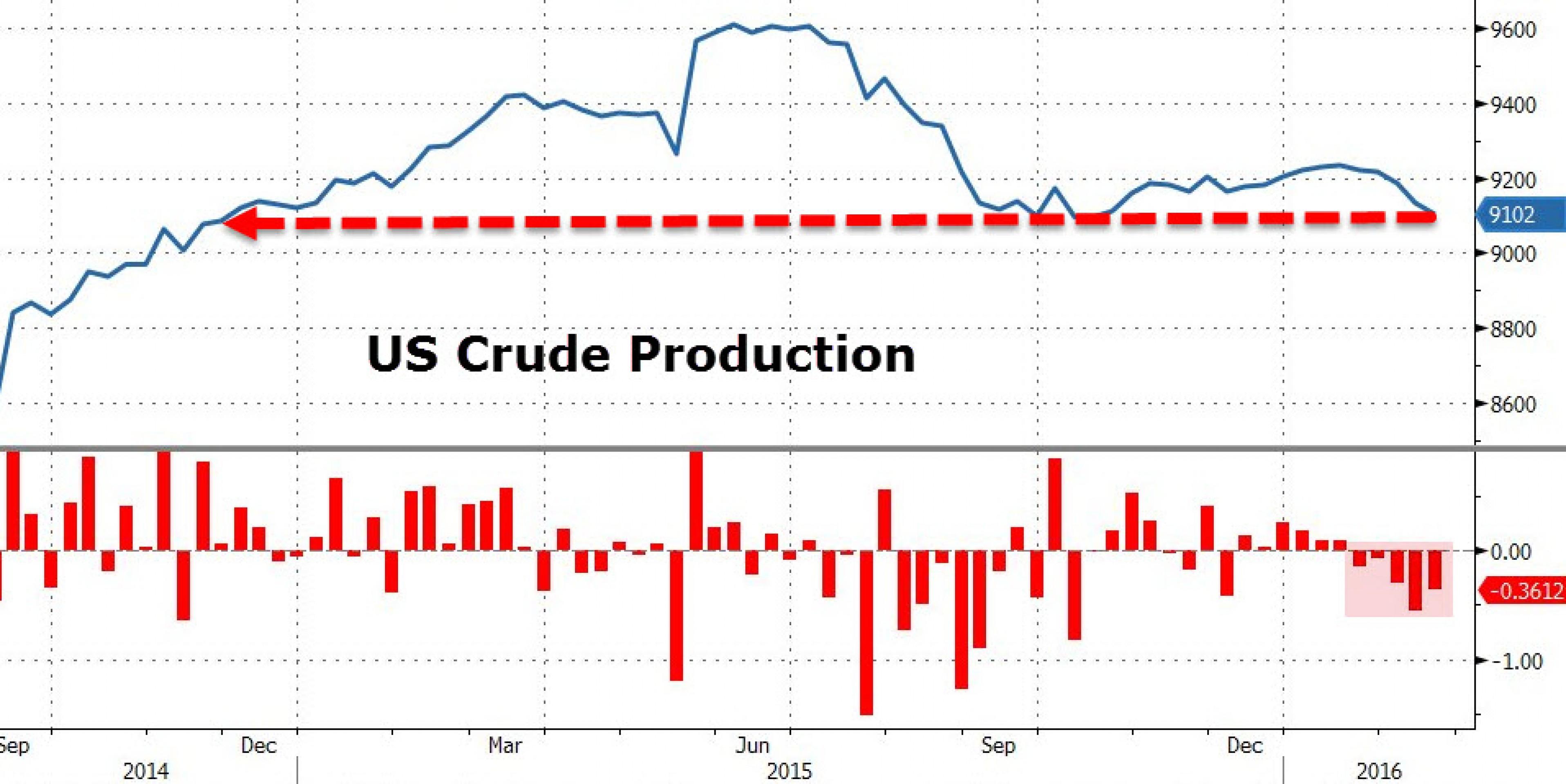 Цены на нефть: гадание на кофейной гуще