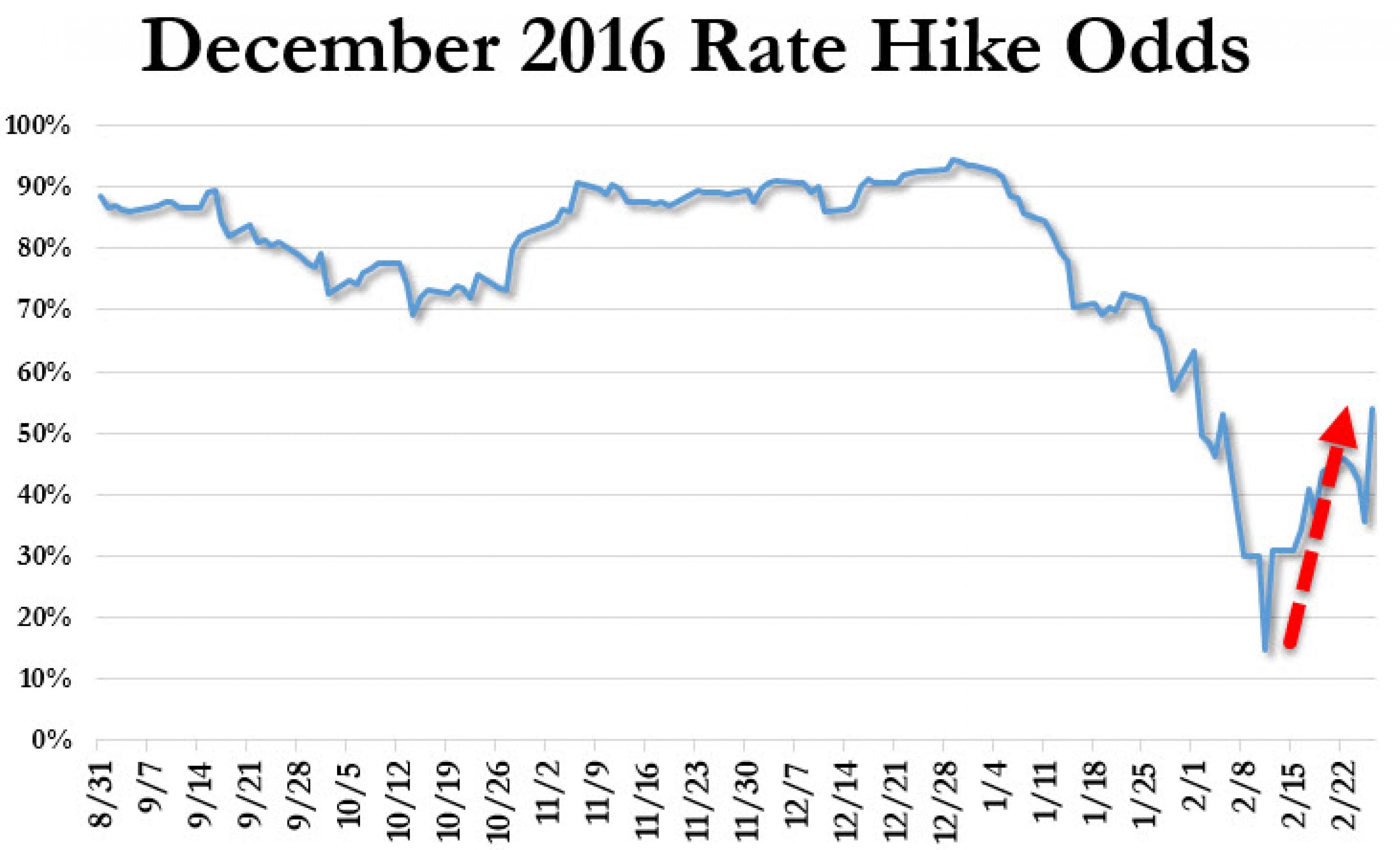 Как долго ждать паритета евро и доллара
