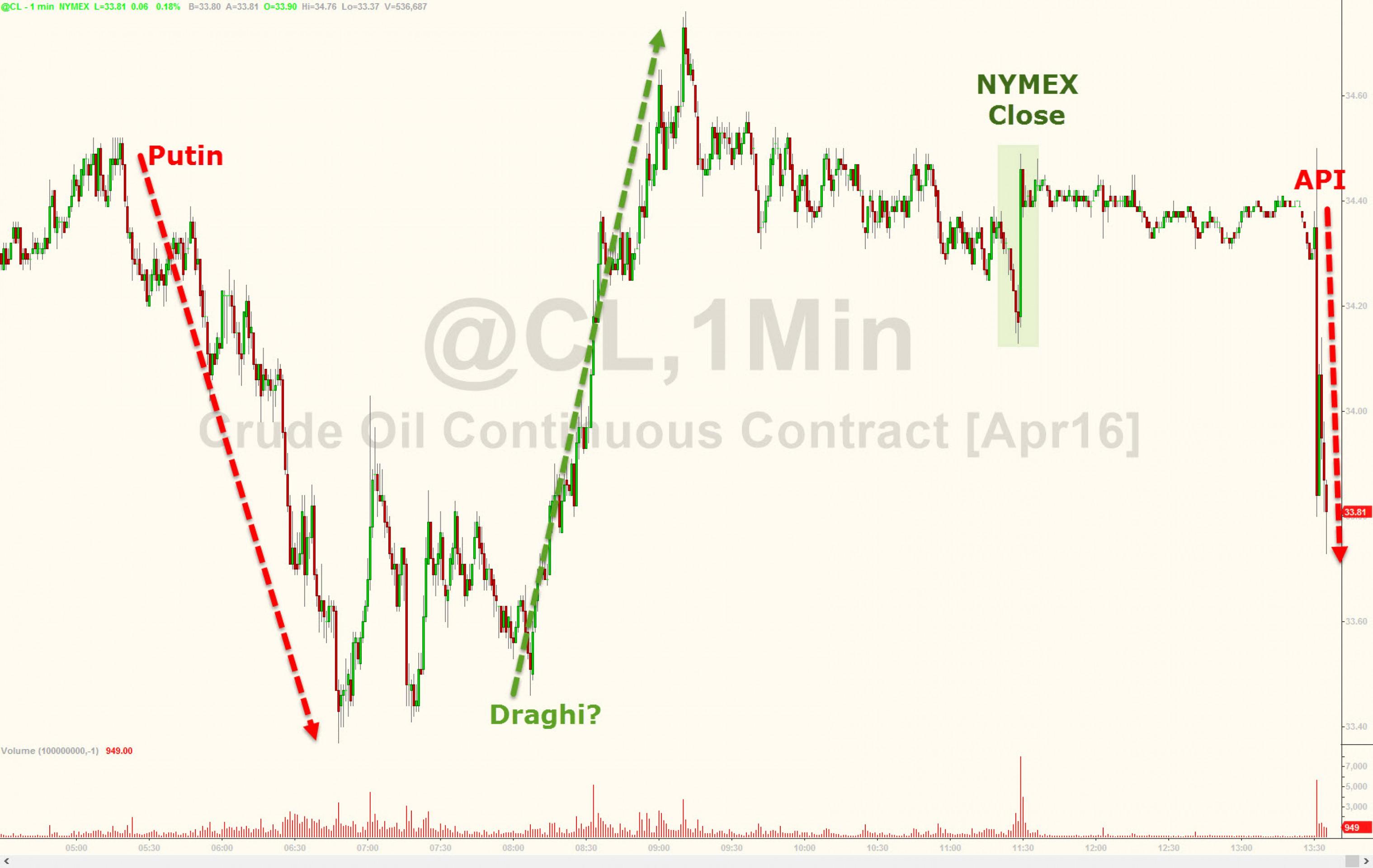 Америка увеличивает запасы нефти рекордными темпами
