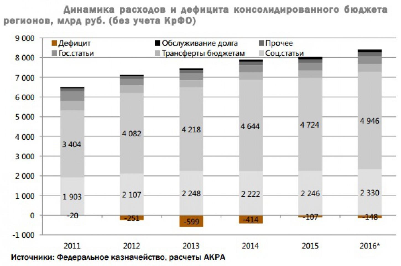 Долг и дефицит бюджетов регионов рекордно вырастут Распечатать