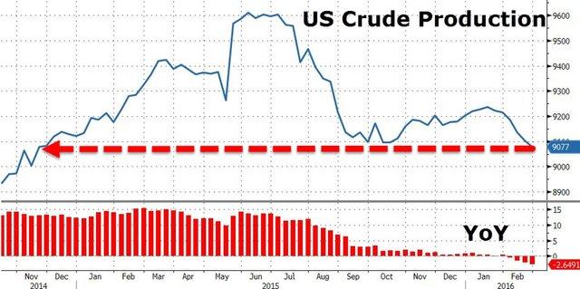 """Нефтяной """"ужас"""" завершился максимумами за 2 месяца"""