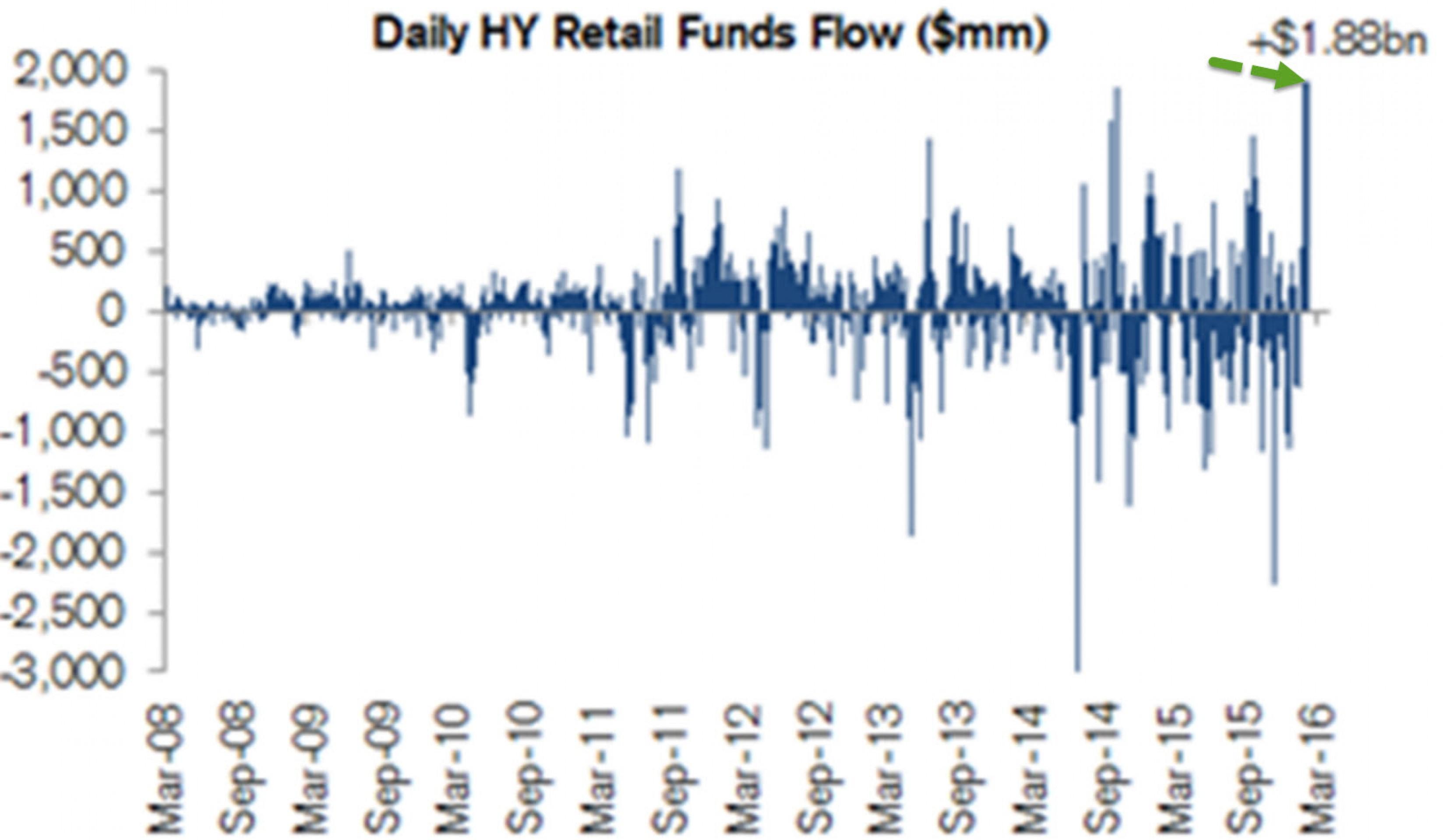 """Почему инвесторы скупают """"мусорные"""" облигации?"""