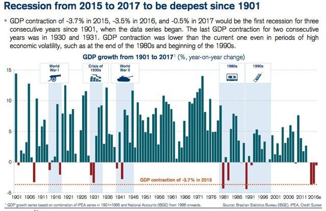 Бразильская рецессия будет самой глубокой с 1901г.